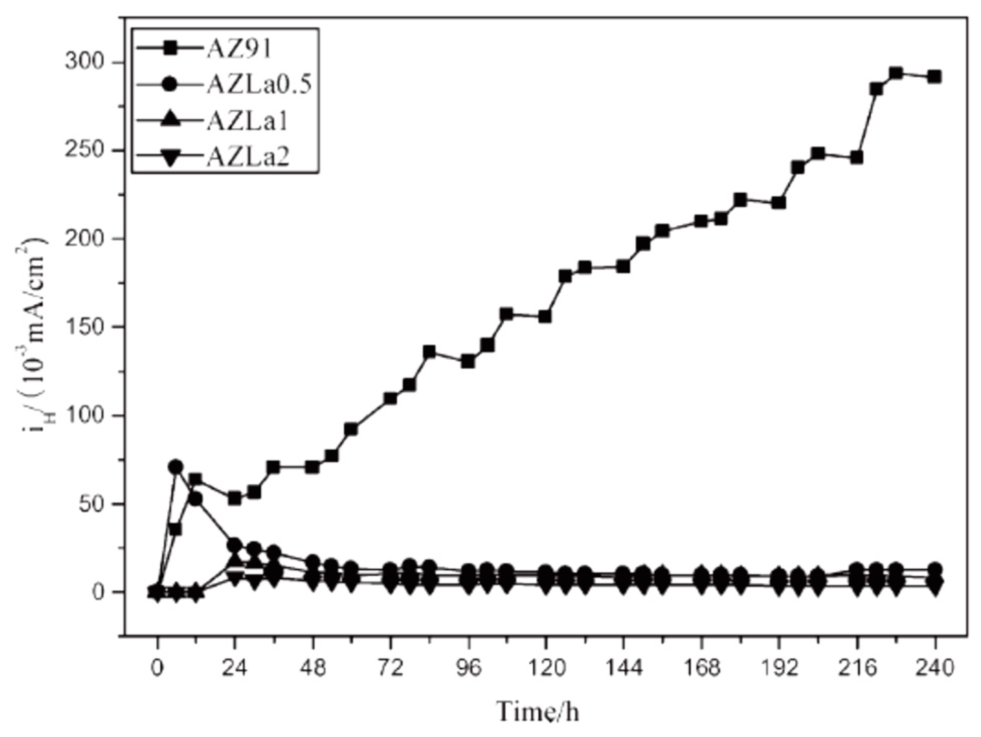 corrosion performmance of we43 mg alloys for biomedical applications