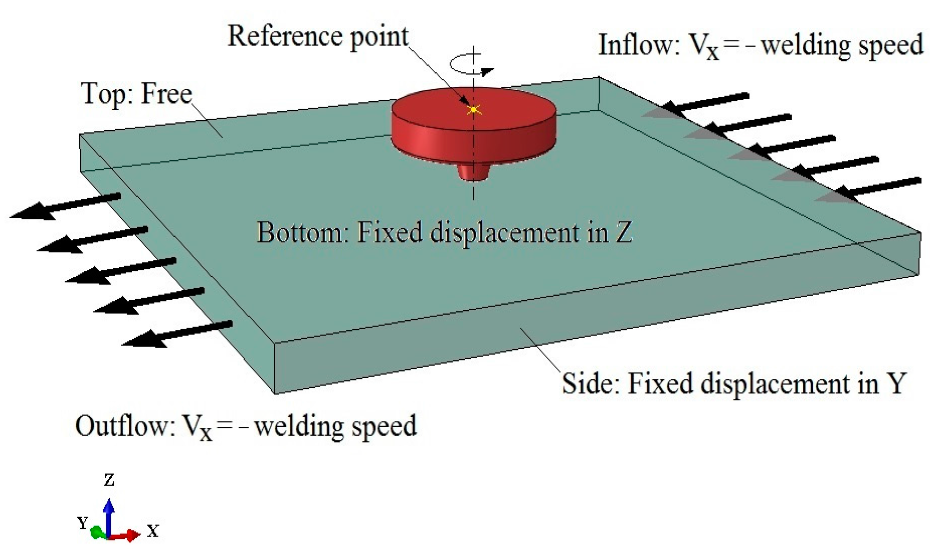 Metals   Free Full-Text   A Finite Element Model to Simulate Defect ...