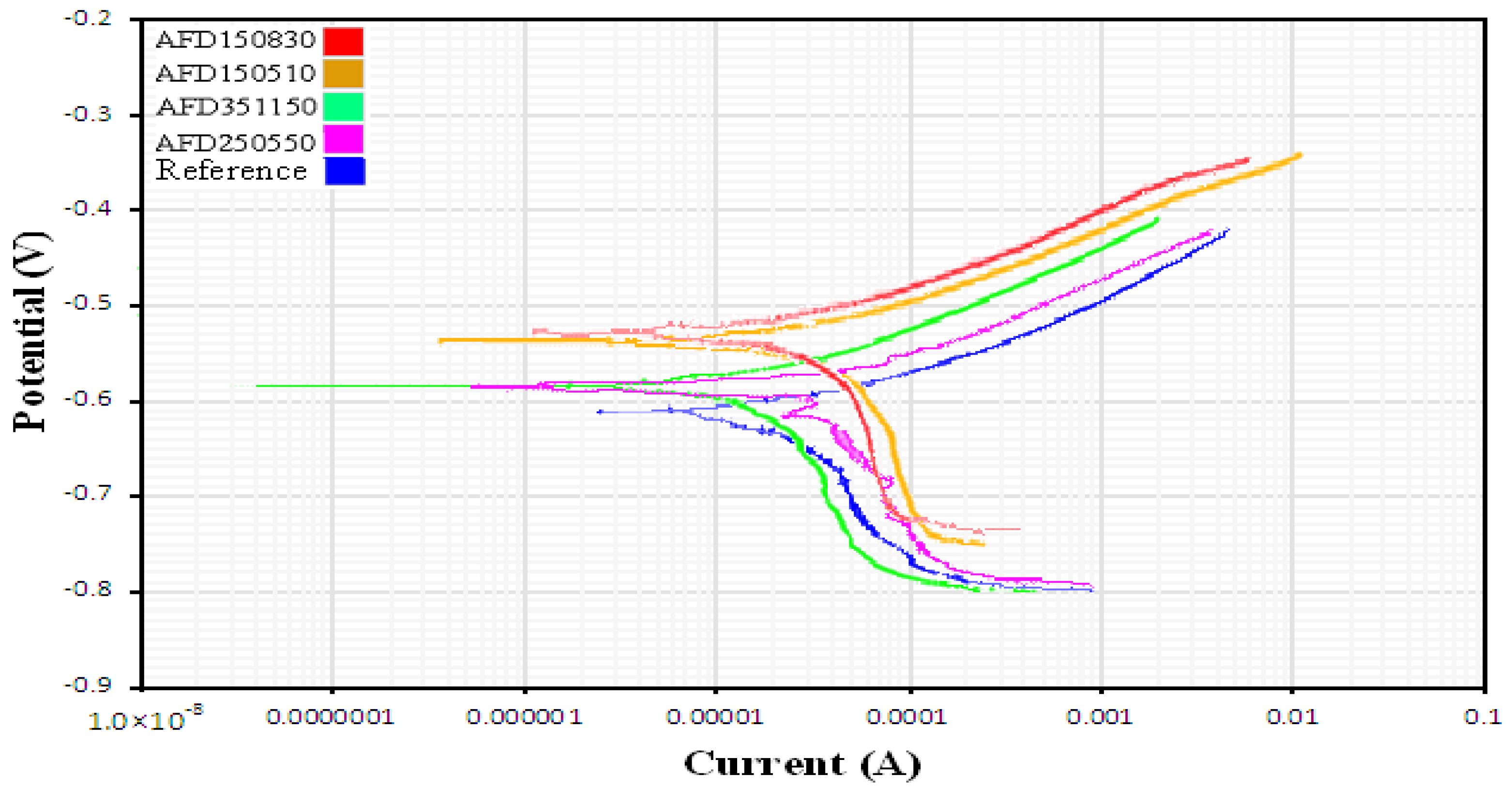 Metals free full text surface characterization and corrosion metals 07 00308 g016 ccuart Choice Image