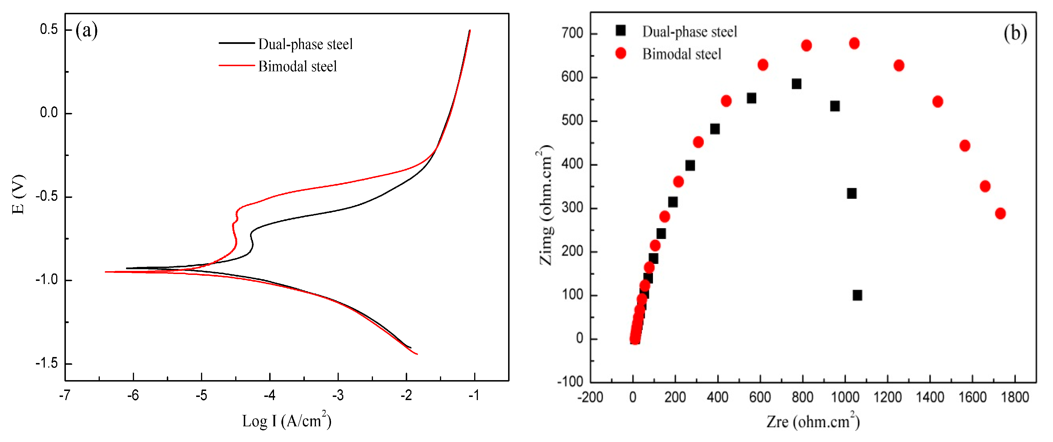 mechanical properties of laser welded dualphase Evaluation of residual stresses and mechanical properties of if steel laser beam welding has been of laser welded dissimilar dp600/dp980 dual-phase.