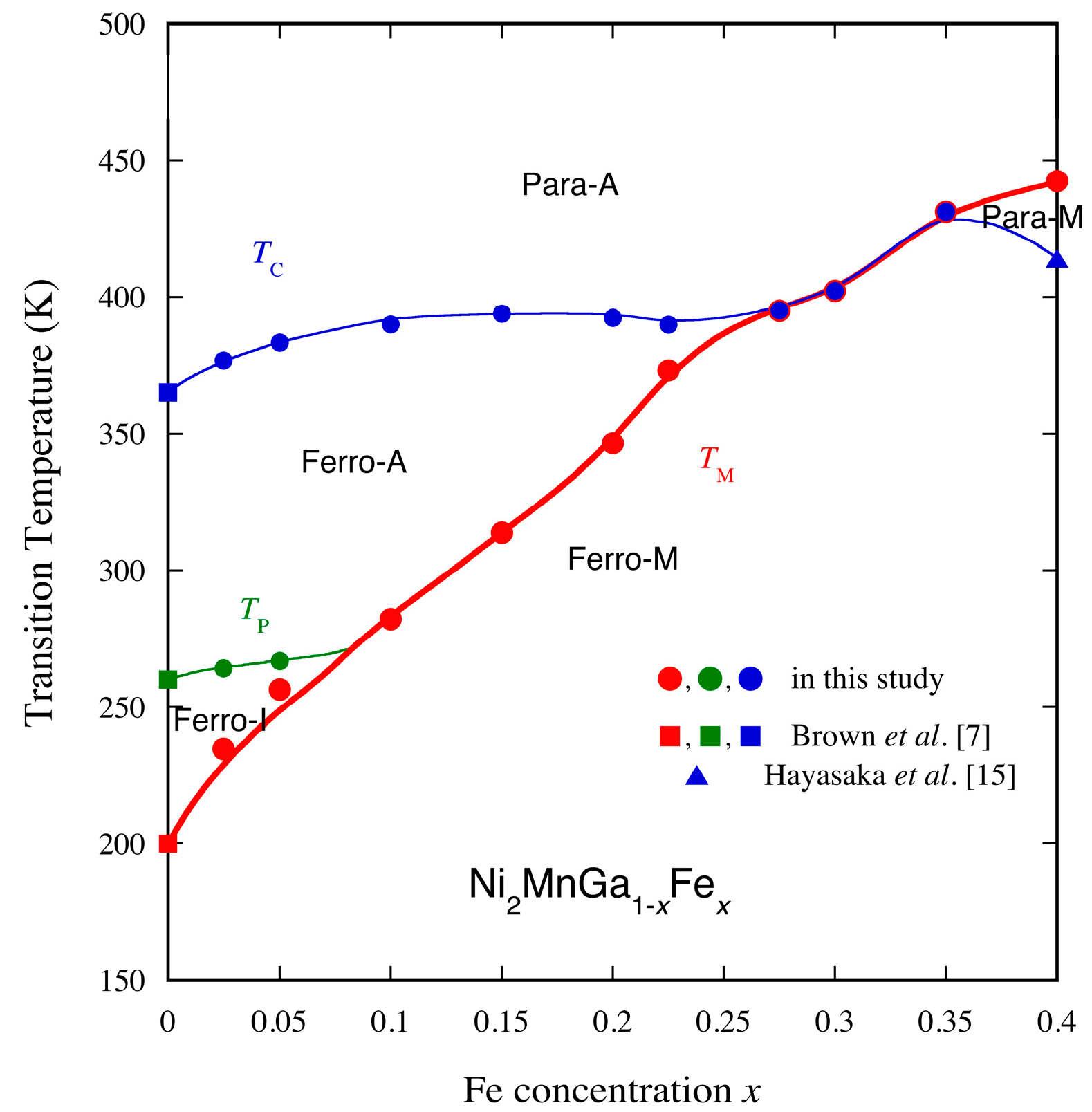 Metals free full text temperature dependences of the no pooptronica