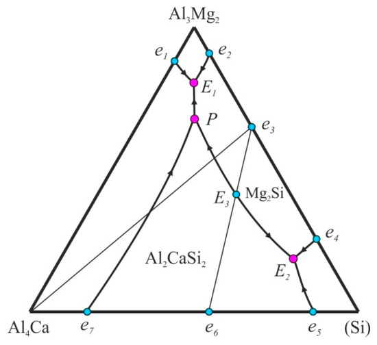 Metals   Free FullText      Phase       Diagram    of AlCaMgSi