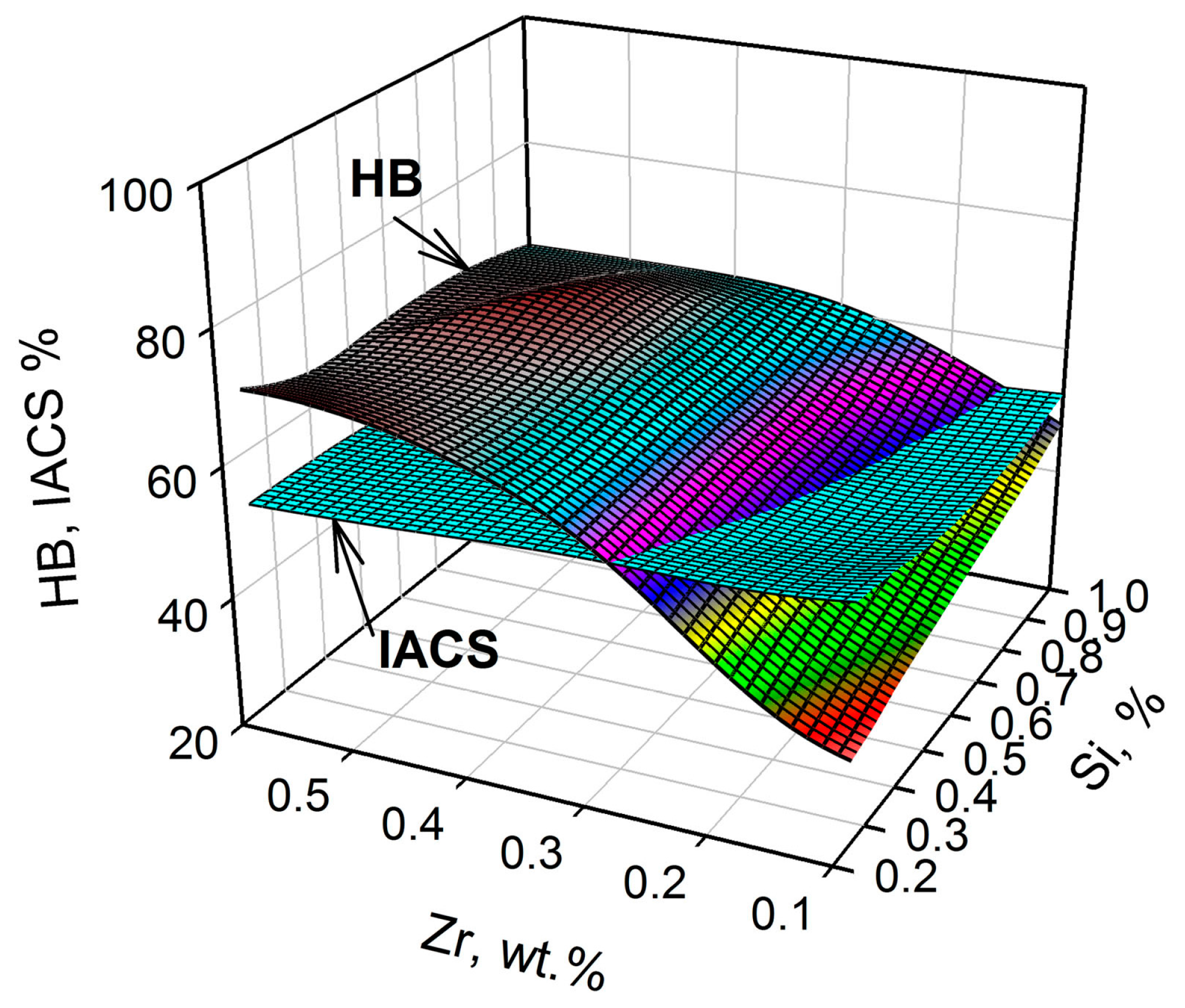 Metals   Free Full-Text   Effect of Si and Zr on the Microstructure ...