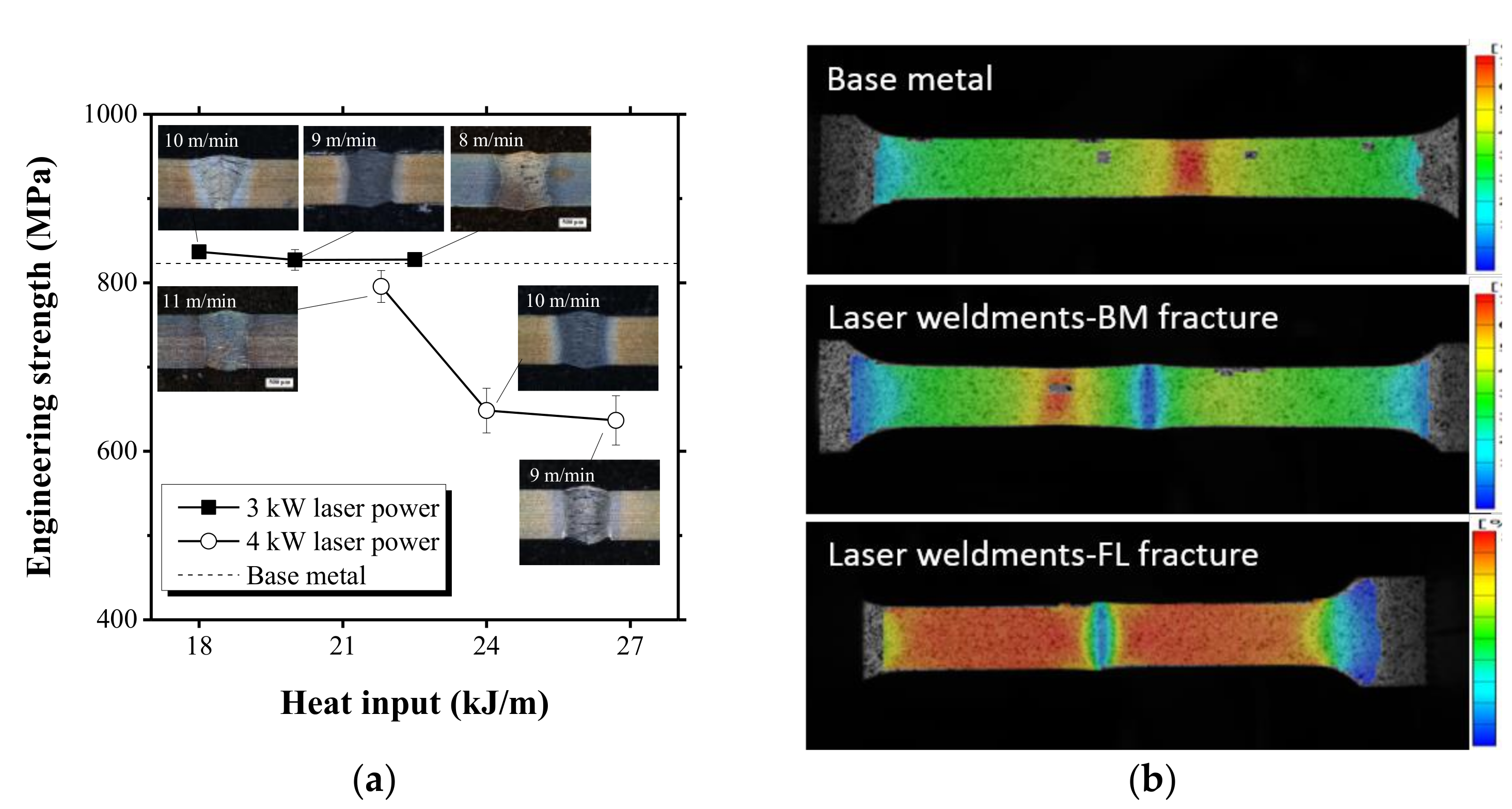 Mechanical properties of laser welded dualphase