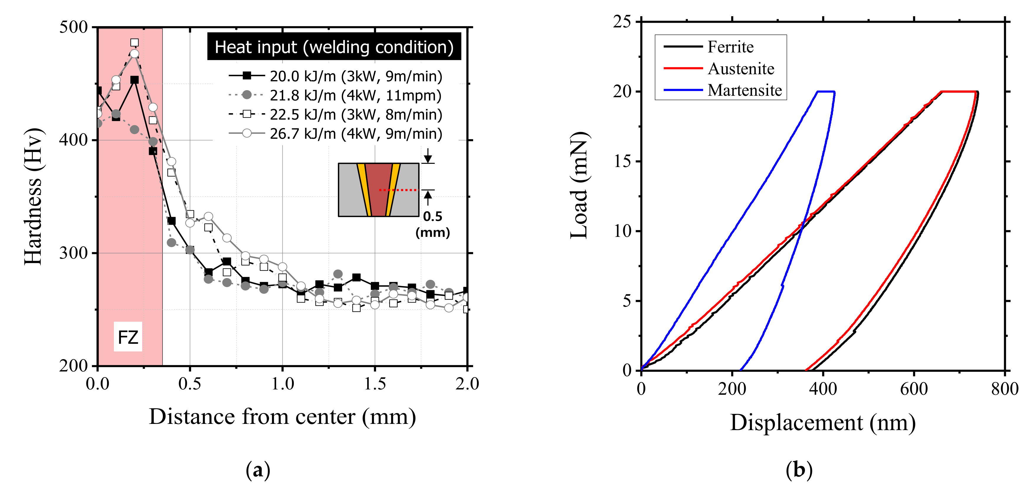 Mechanical properties of thin films of laser-welded titanium and their associated welding defects.