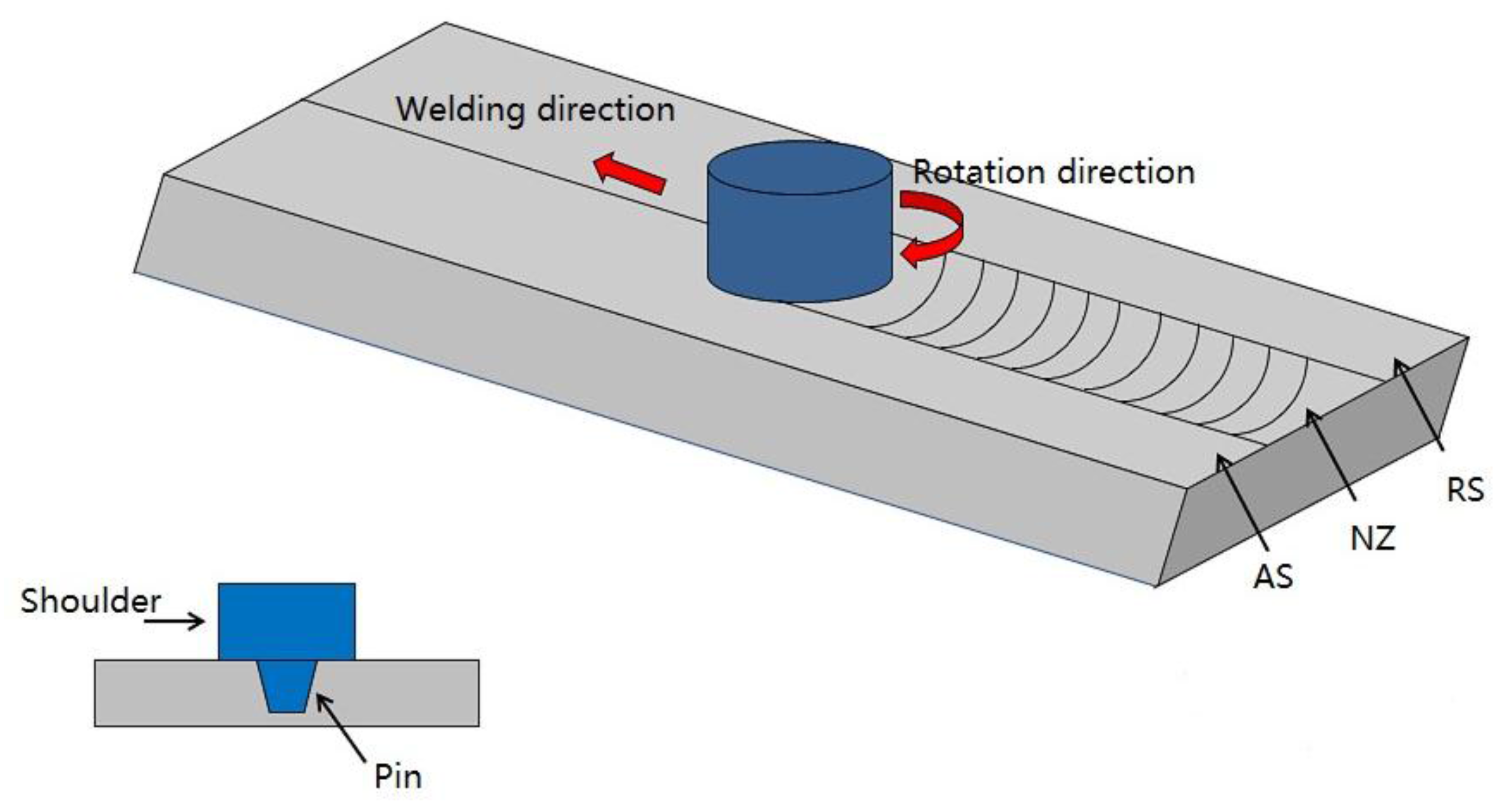 Friction Stir Welding >> Metals Free Full Text A Review Effect Of Friction Stir Welding