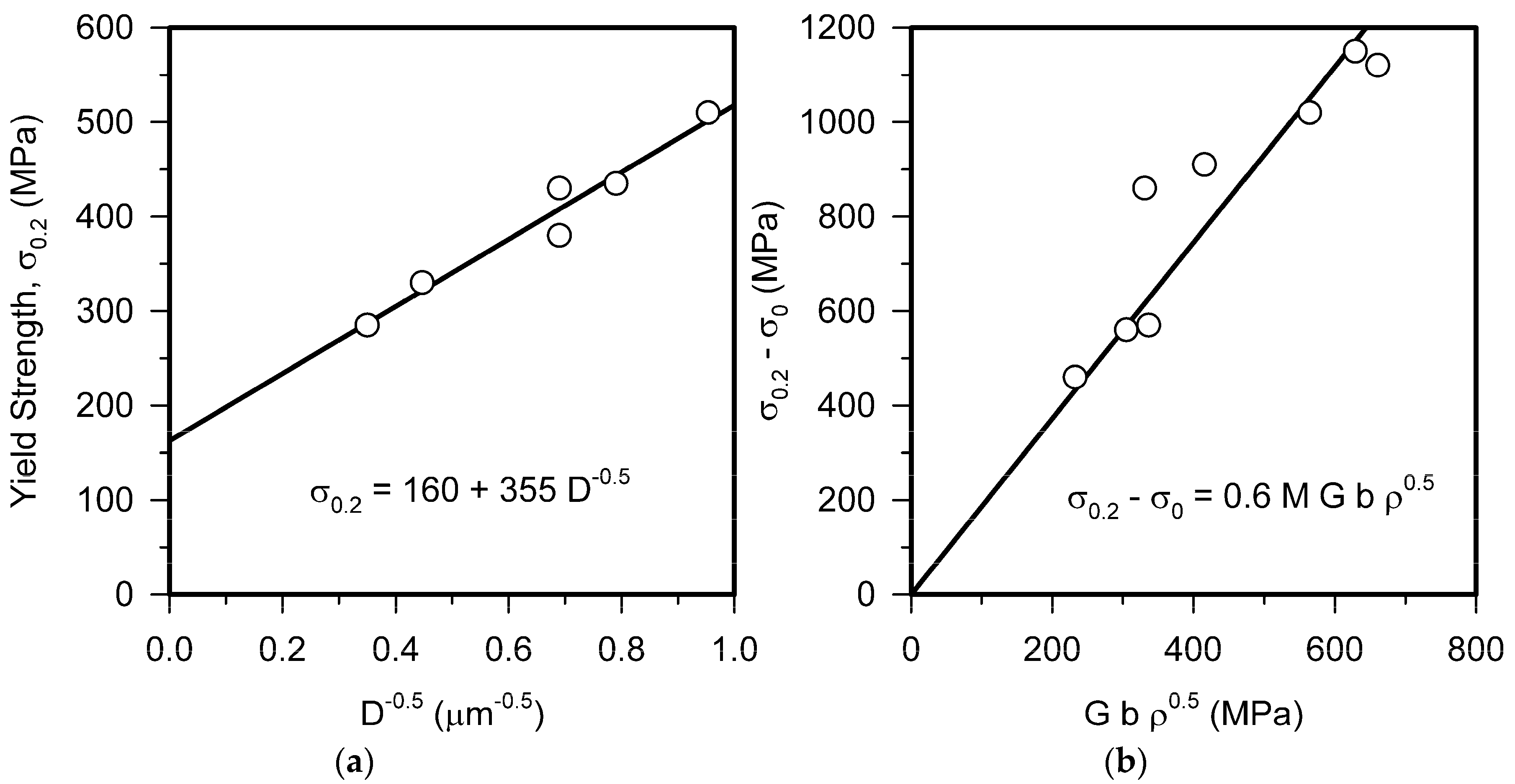 microstructure mechanical property relationships The stress-strain relationship was related to the evolution of the  effect of mg addition on microstructure and mechanical properties of aluminum.