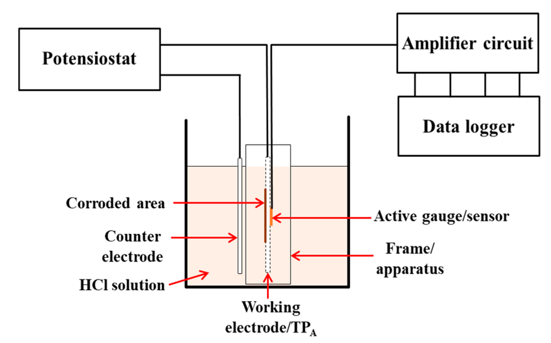 Metals Free Full Text Development Of Amplifier Circuit By Active 100wvariableresistorsimulator Amplifiercircuit 08 00005 G007