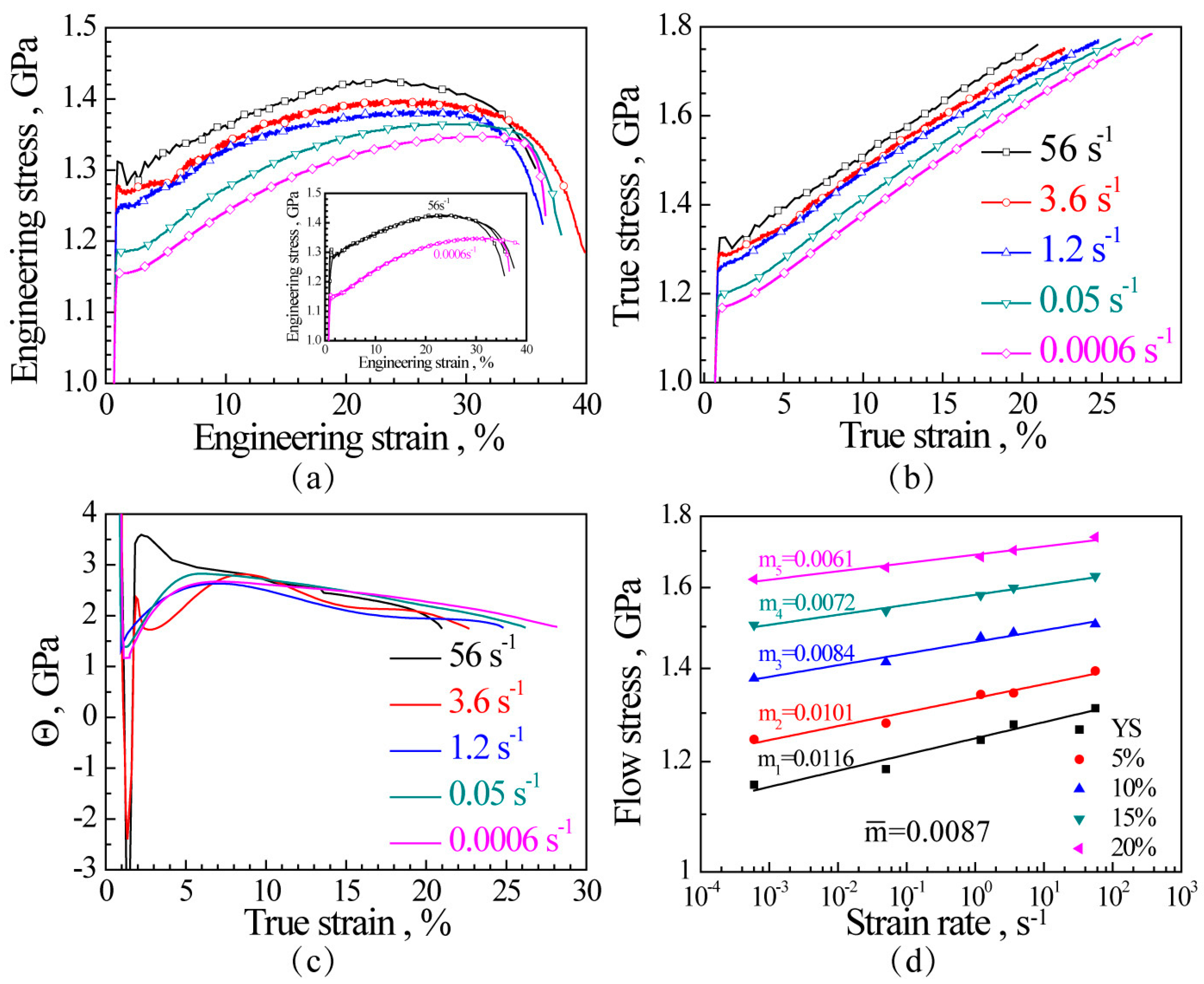Metals Free Full Text Strain Rate Effect On Tensile
