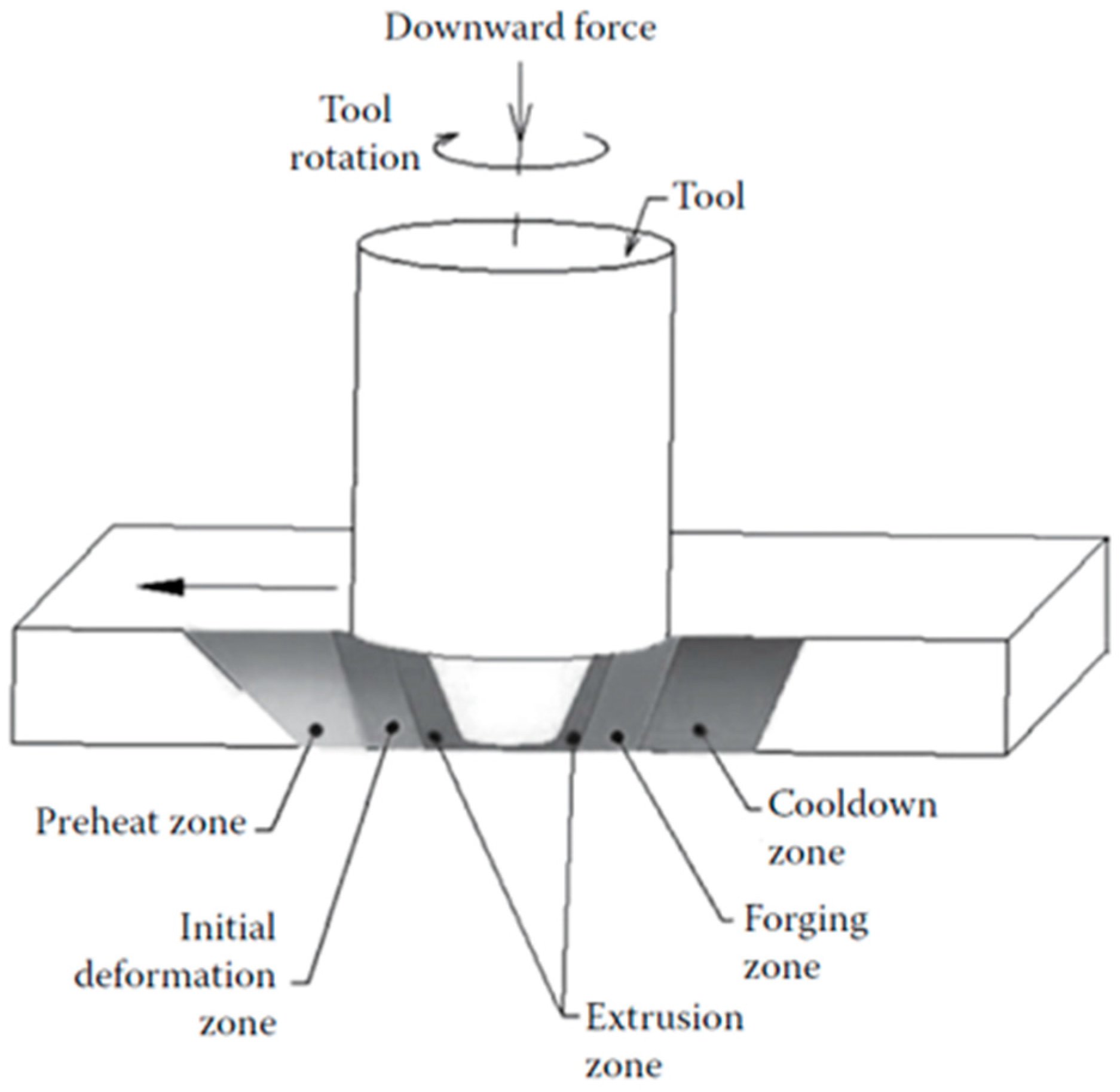 Metals Free Full Text Investigation On The Effect Of Tool Pin Sword Forge Weld Forge Welding Steel On Forge Welding Diagram #92
