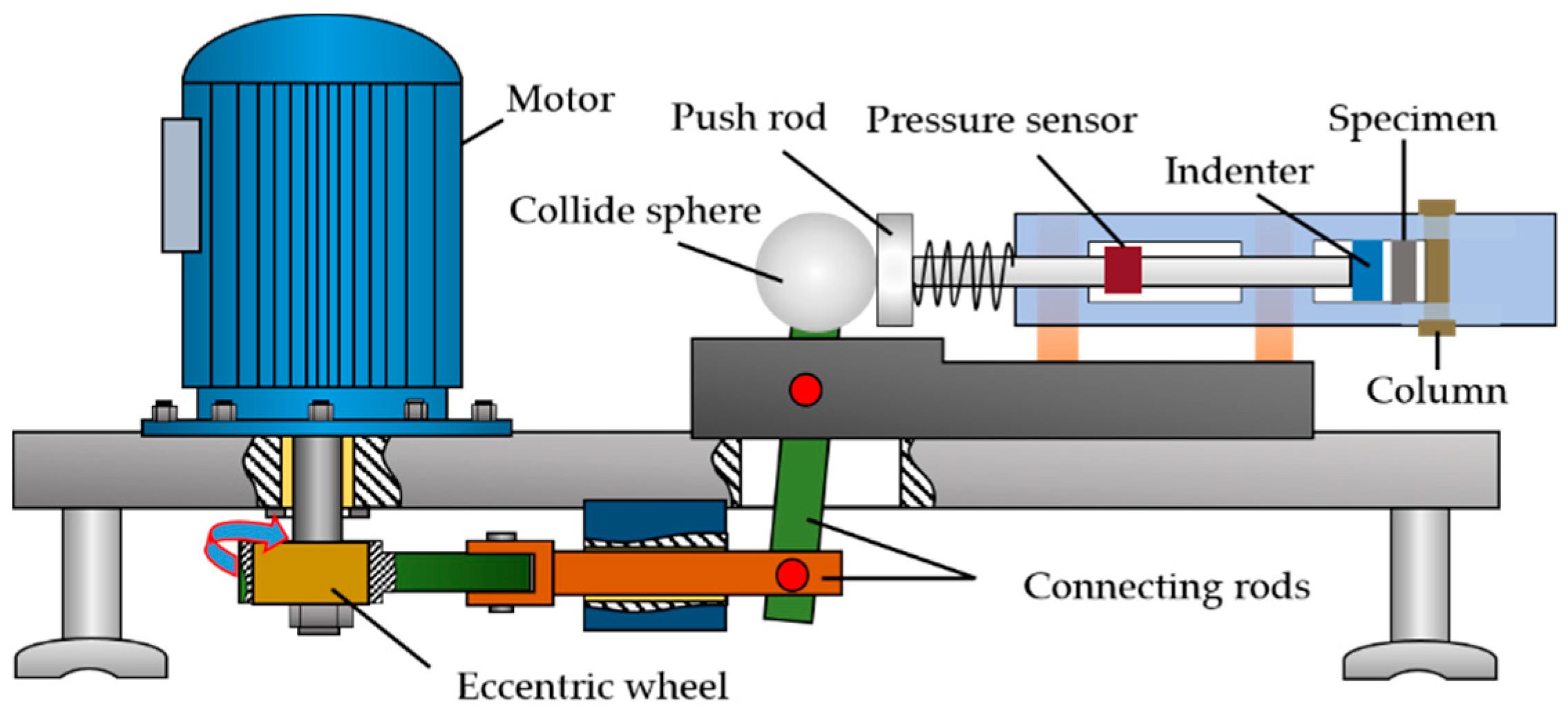 Metal Bending Machine >> Metals | Free Full-Text | Characteristics of Metal ...