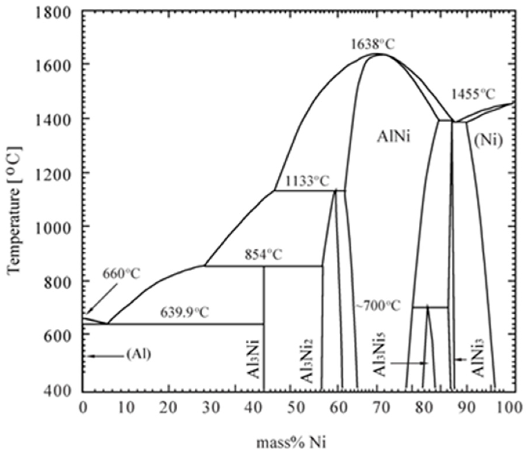 Metals free full text exothermic reaction kinetics in high no pooptronica Images