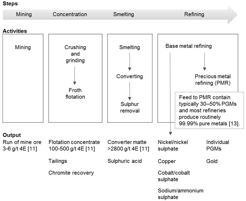 Platinum Group Metal Processing