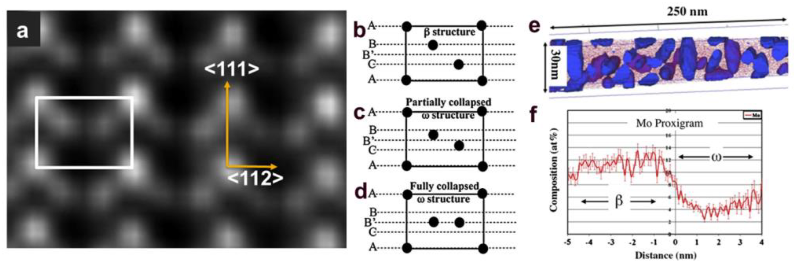 Metals | Free Full-Text | A Review of Metastable Beta
