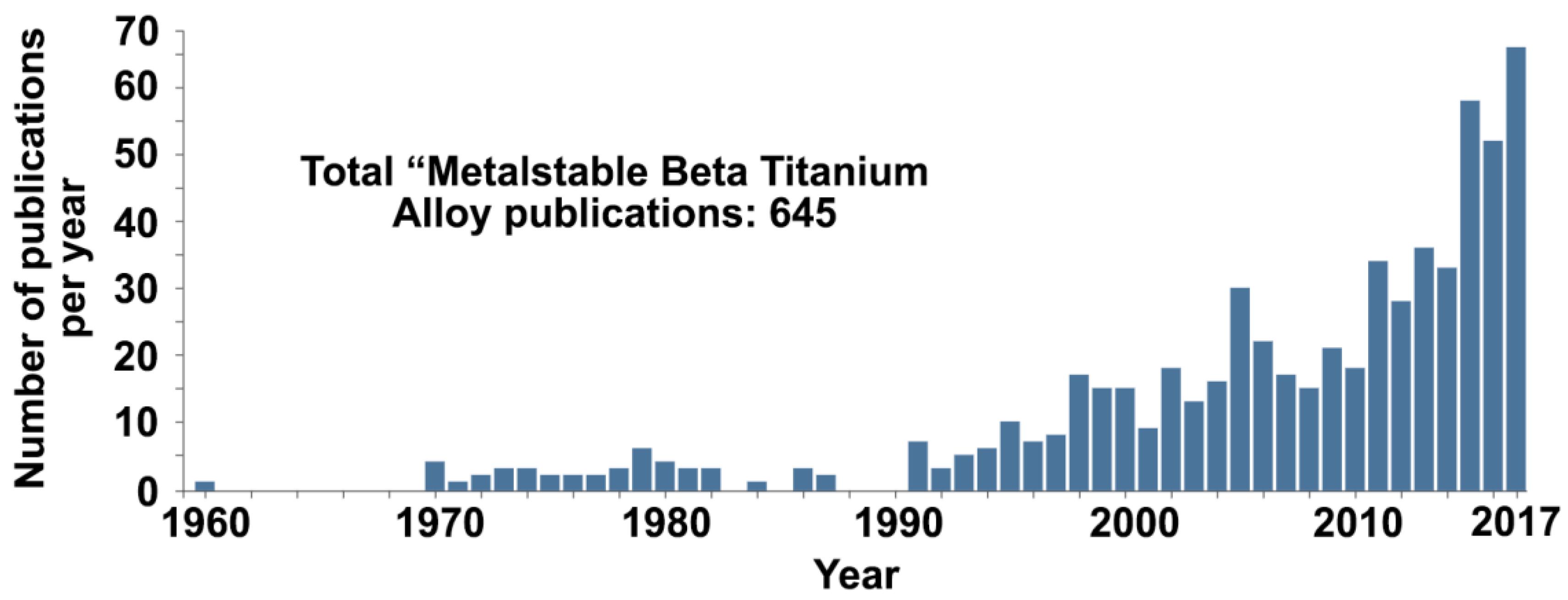 Metals Free Full Text A Review Of Metastable Beta Titanium 2014 Ninja 300 Engine Diagram 08 00506 G019