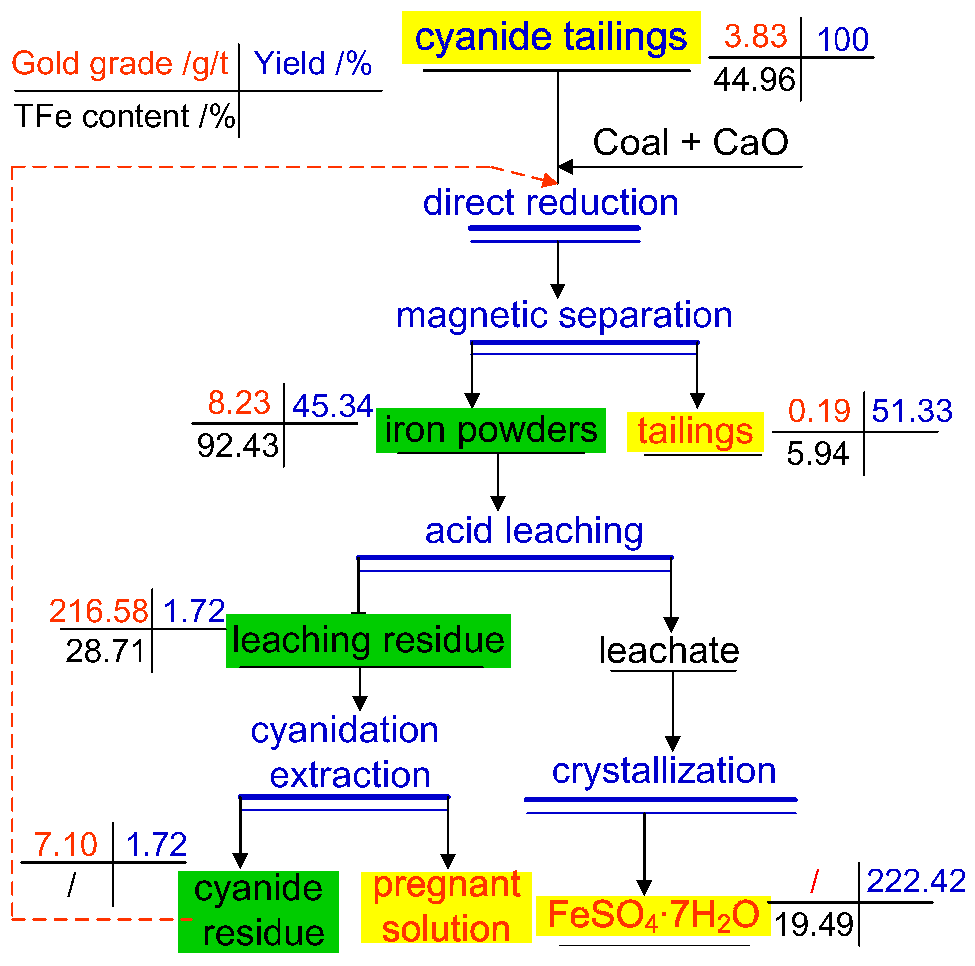 Metals Free Full Text Recovery Of Gold And Iron From Cyanide Tailings With A Combined Direct Reduction Roasting And Leaching Process