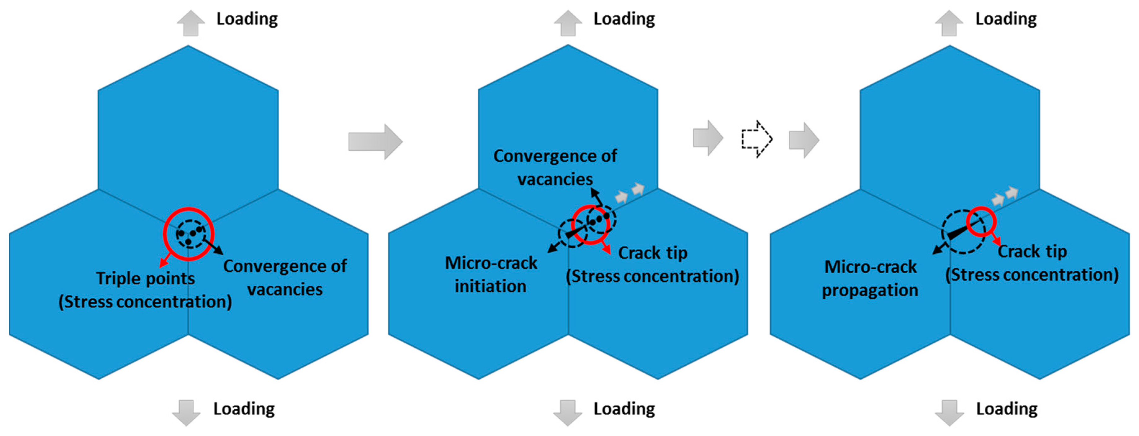 fatigue crack growth mechanisms in superalloys overview
