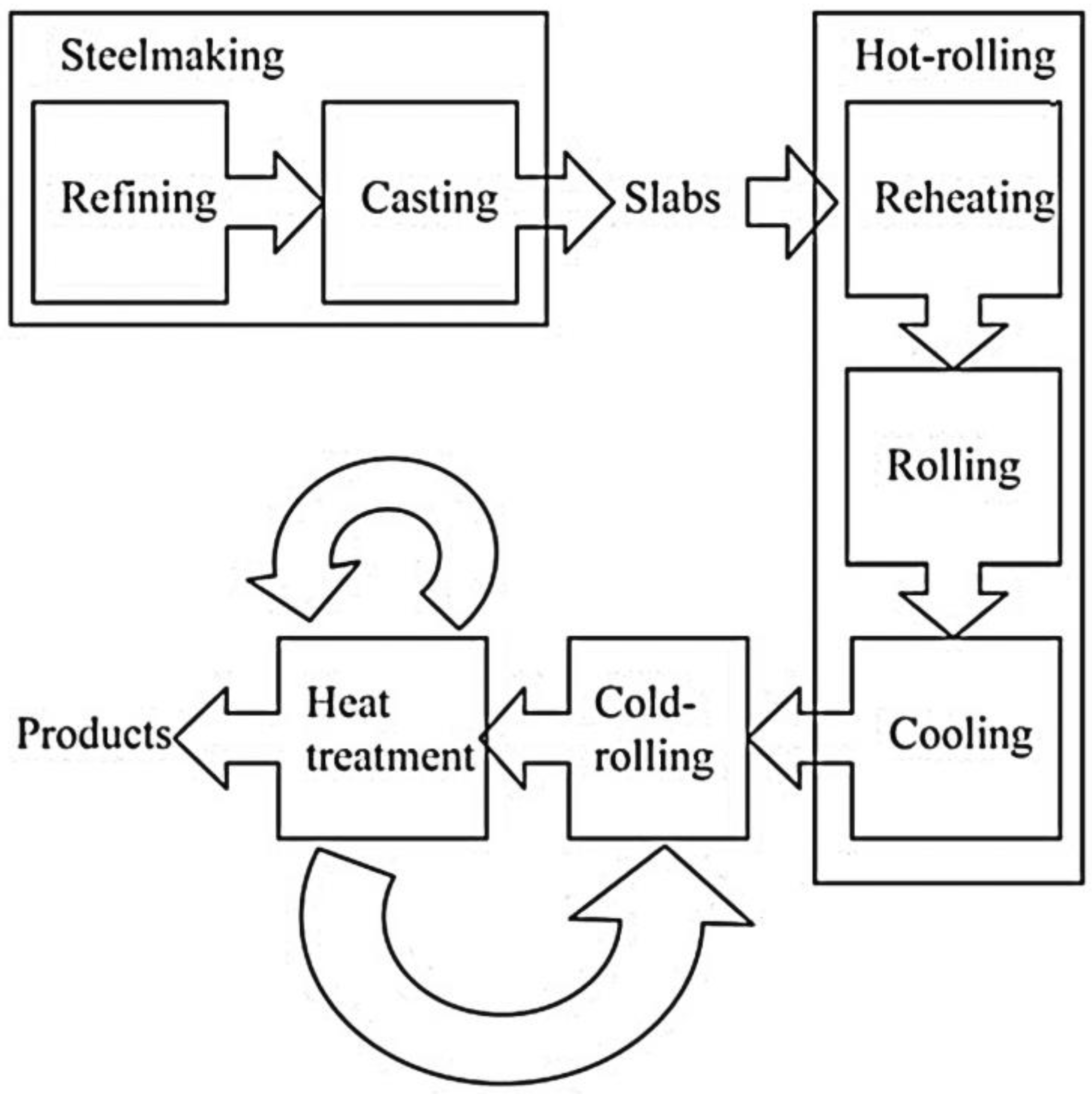 Metals Free Full Text The Integration Of Process And Product Metallurgy In Niobium Bearing Steels Html