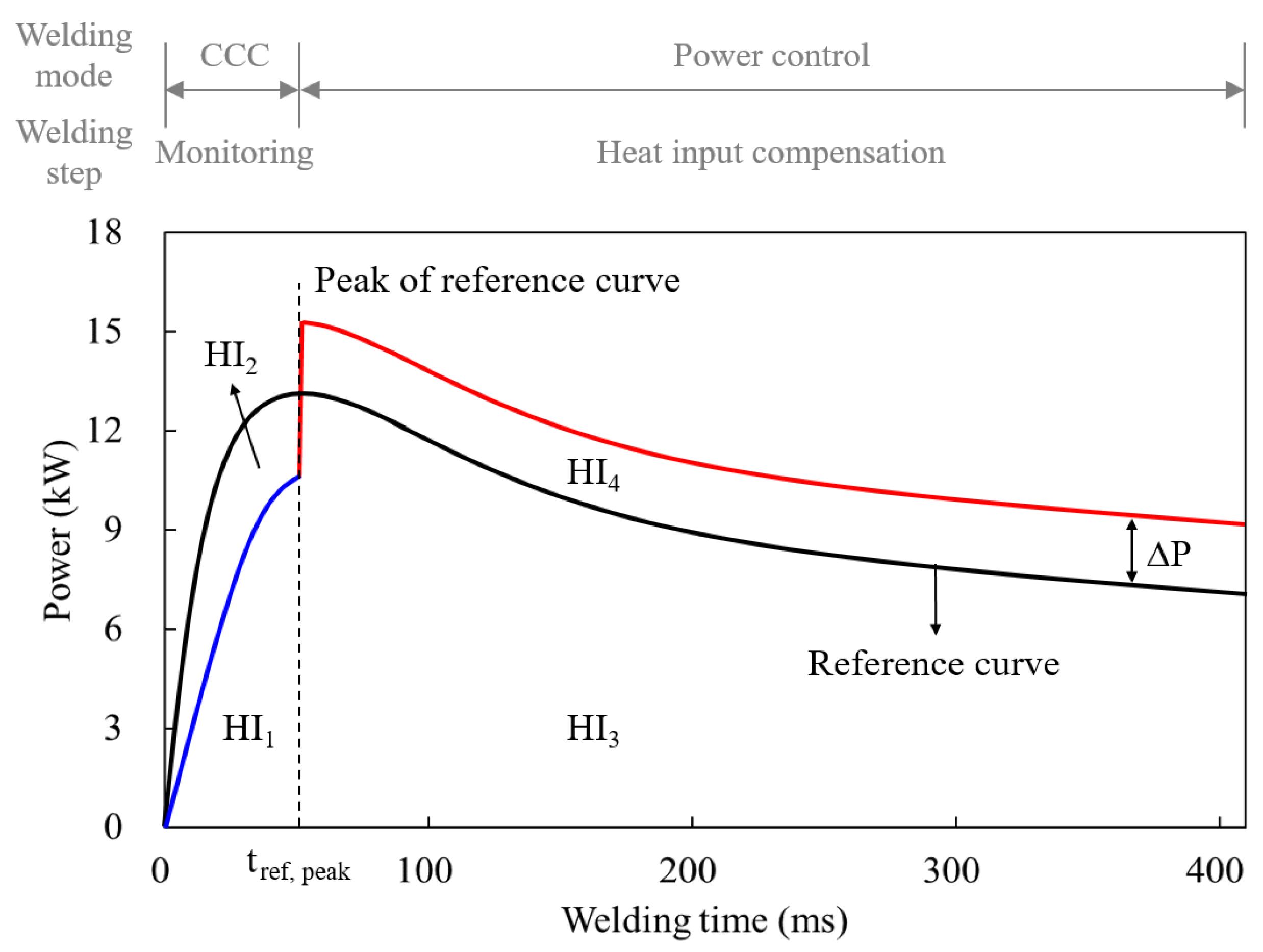 Metals Free Full Text Adaptive Resistance Spot Welding Process Block Diagram 08 00775 G014