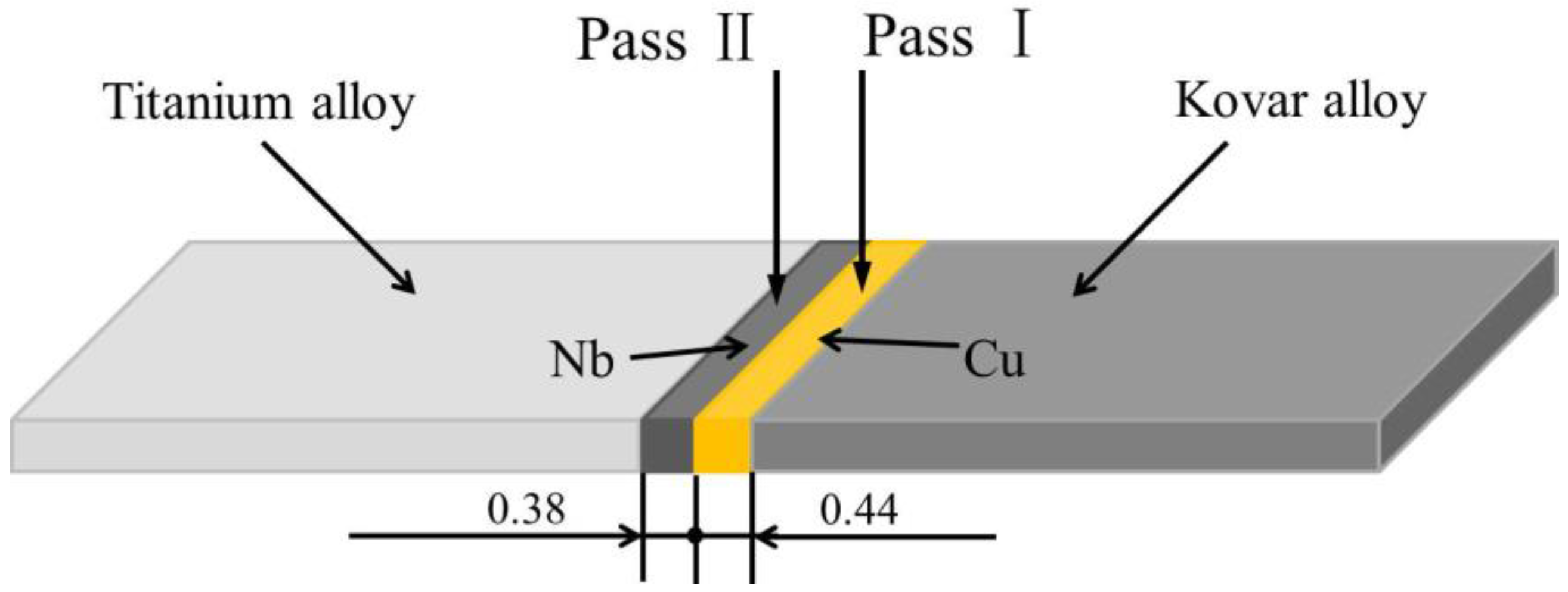 Metals | Free Full-Text | Influence of Welding Speed on the
