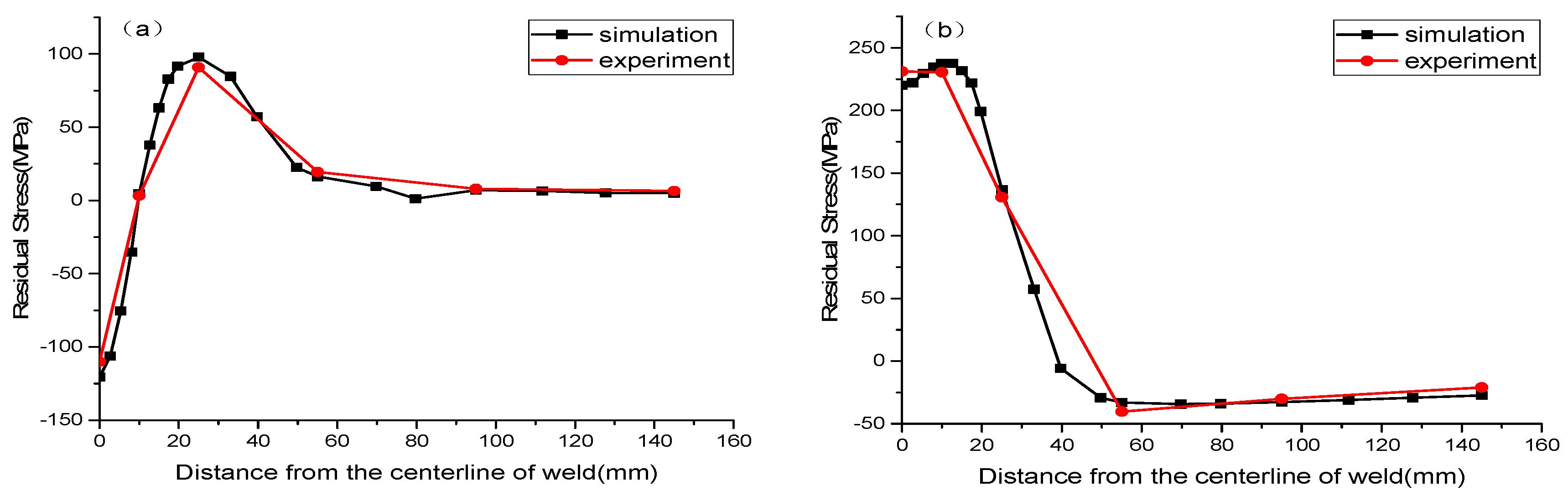Metals Free Full Text Analysis Of The Effect Tungsten Inert Gas Welding Diagram No
