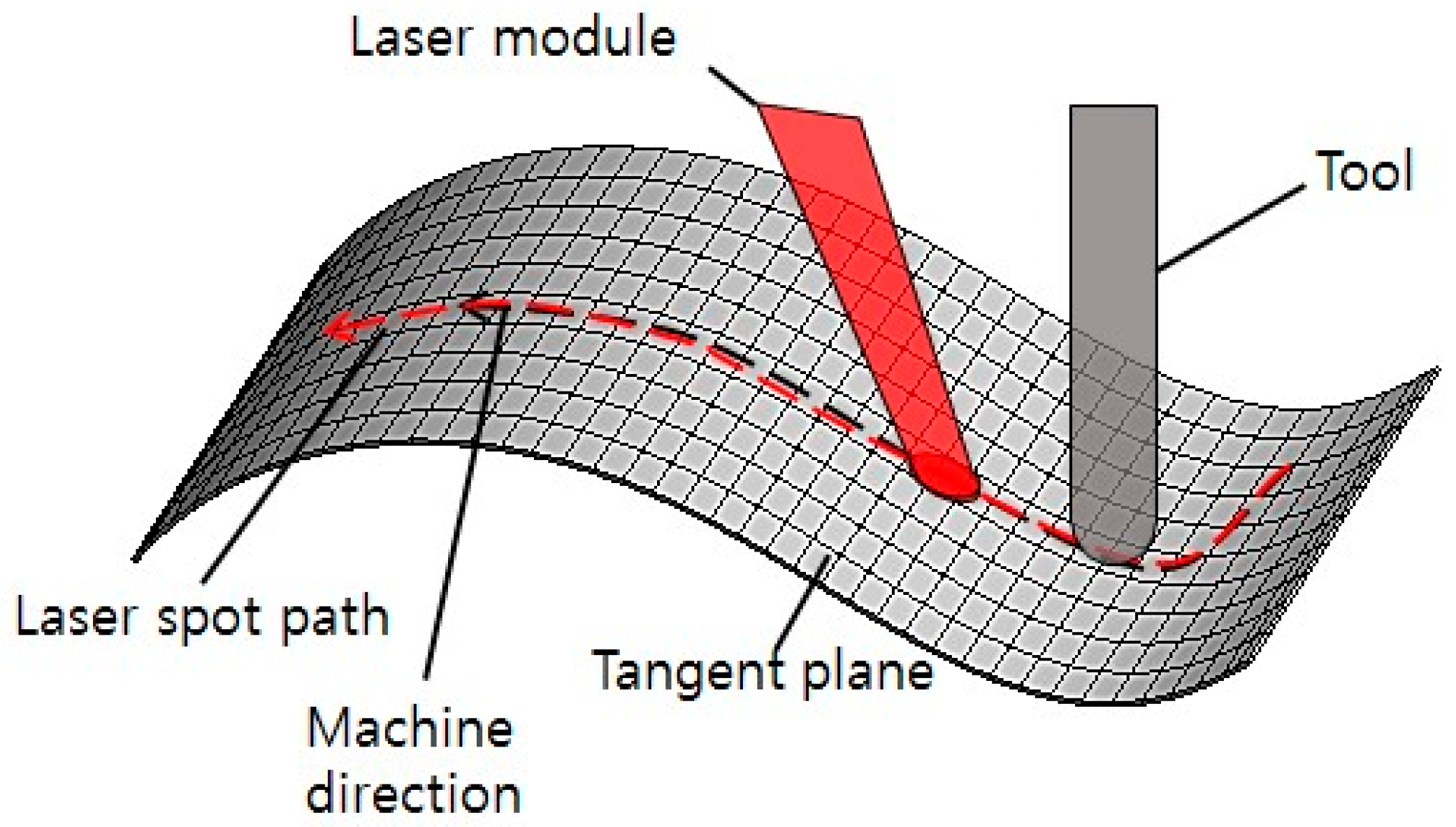 Metals | Free Full-Text | A Study on the Machining