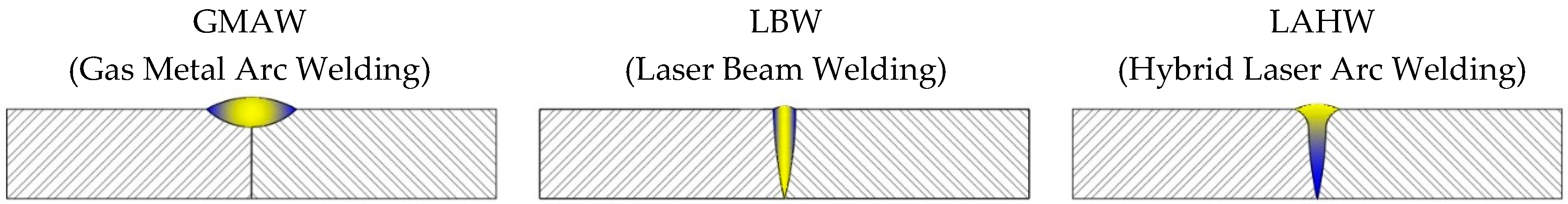 Metals   Free Full-Text   Laser Hybrid Butt Welding of Large