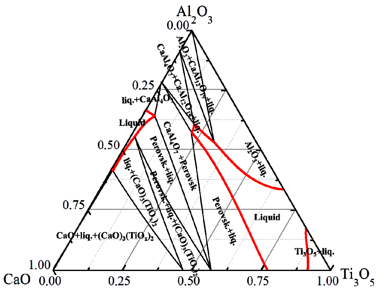metals free full text influence of al on evolution of the KCA Games no