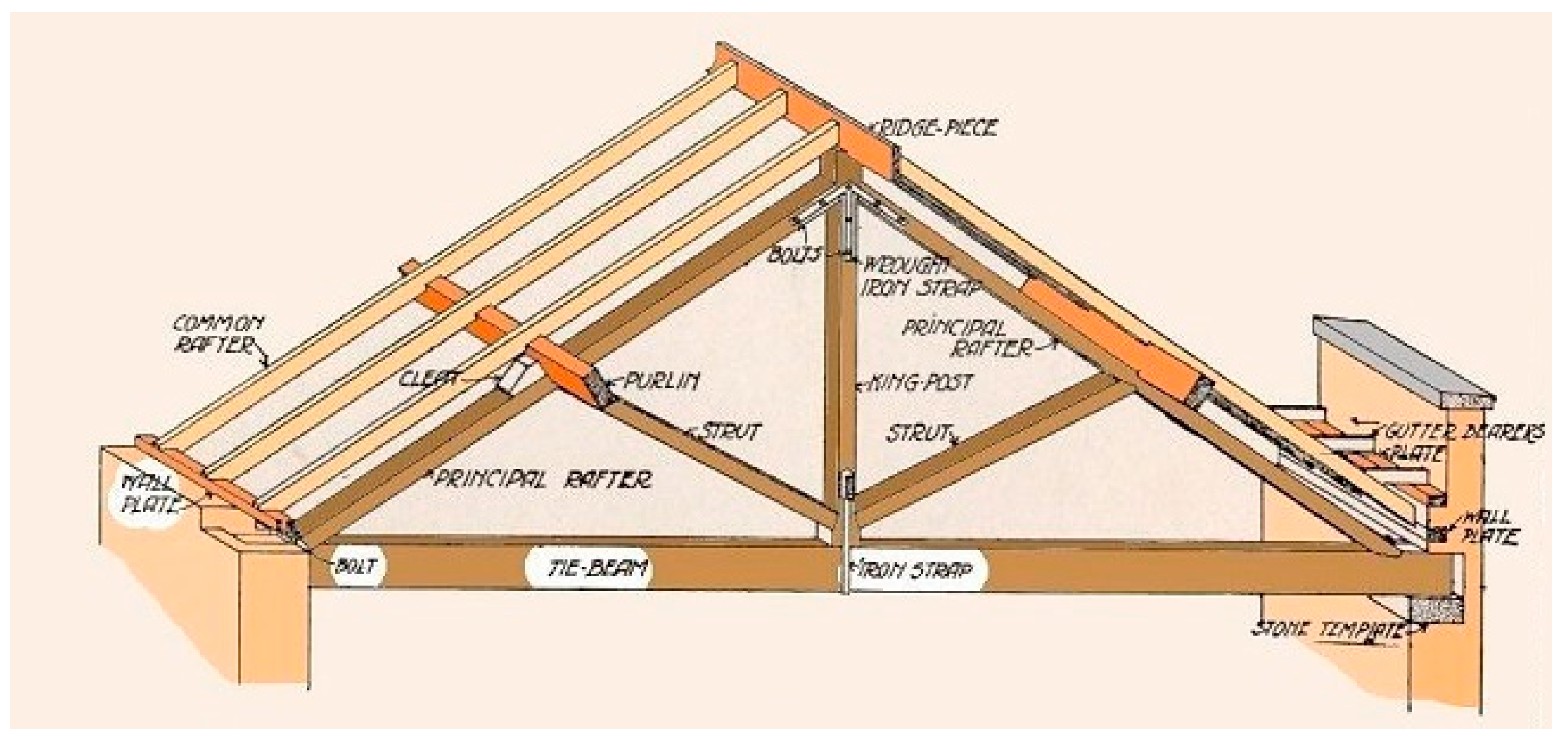 Metals Free Full Text Repair And Reinforcement Of Historic Timber Structures With Stainless Steel A Review Html