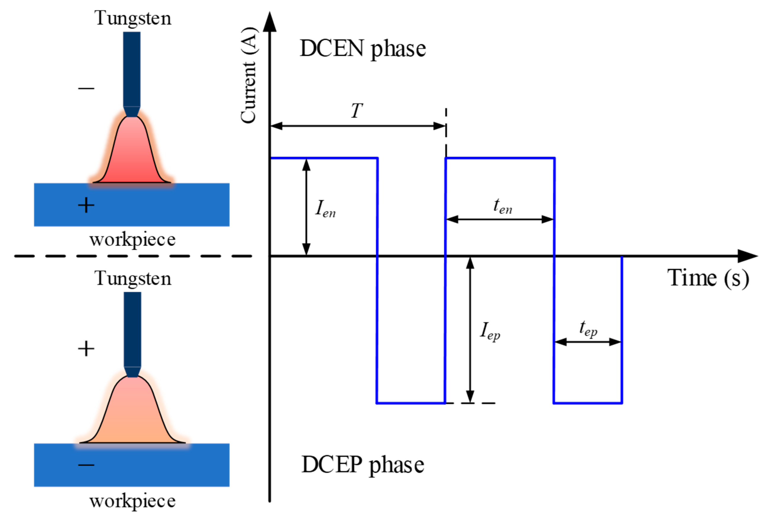 welding polarity diagram wiring diagrammetals free full text effects of welding speed and pulsewelding polarity diagram 10