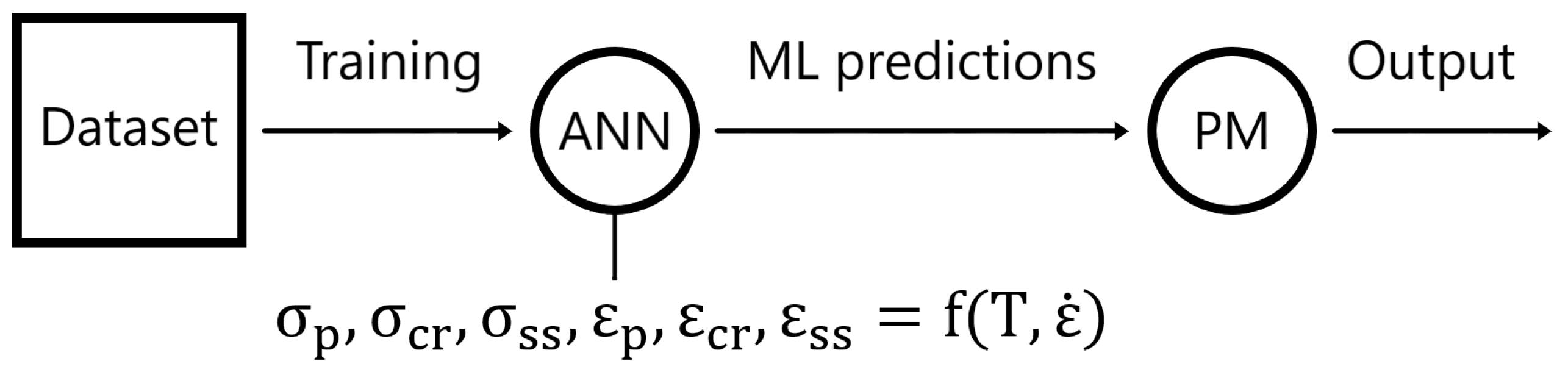 Metals | Free Full-Text | Applying Machine Learning to the