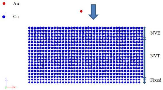 Metals   Free Full-Text   Molecular Simulations of