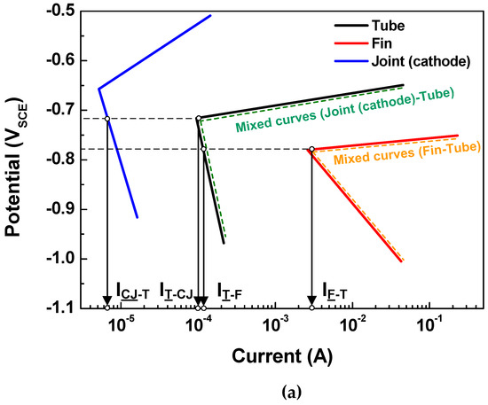 Metals   Special Issue : Corrosion and Protection of Metals
