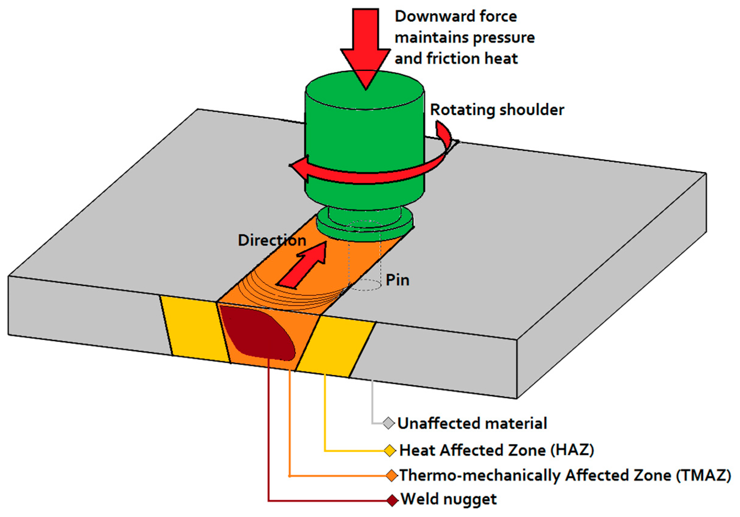 Friction Stir Welding >> Metals Free Full Text Investigation Of Nondestructive