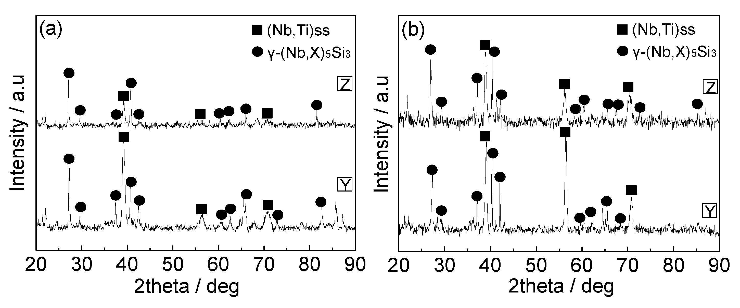 Metals | Free Full-Text | Re-Melting Nb–Si-Based Ultrahigh