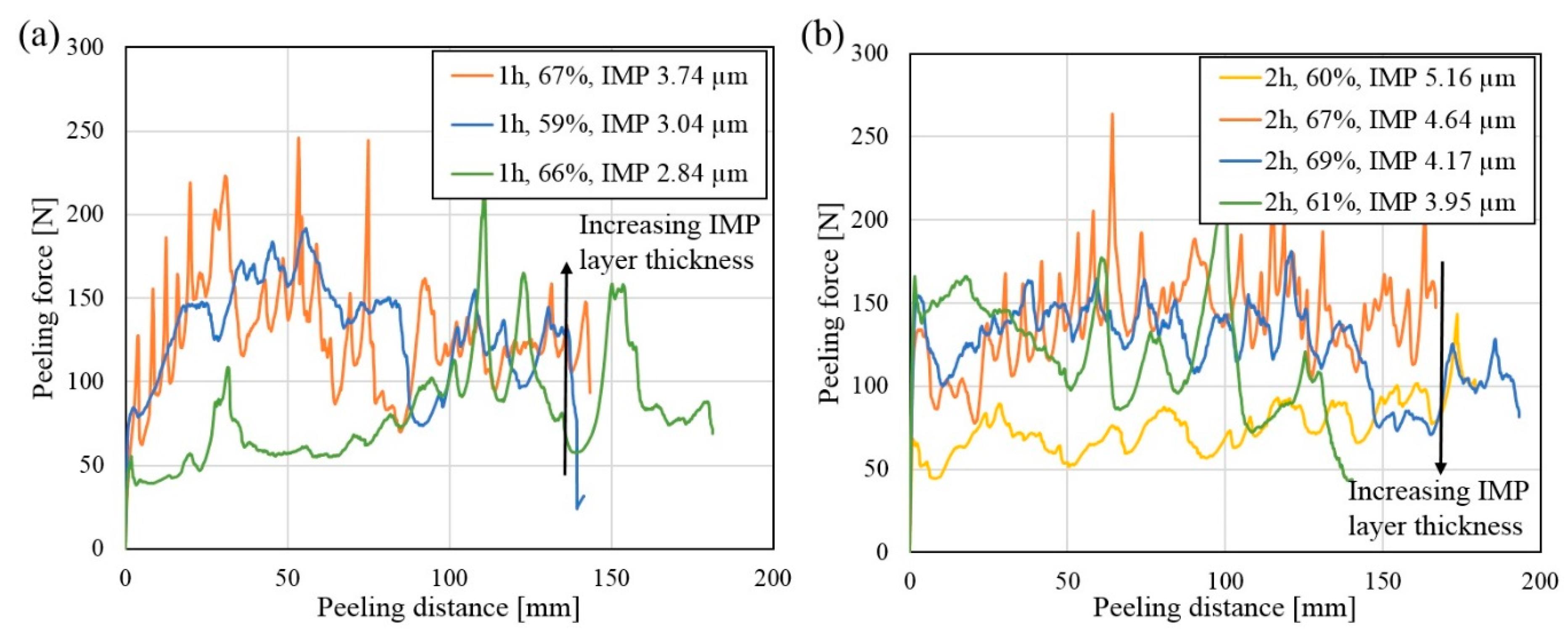 Metals | Free Full-Text | Relationship between Al-Ni intermetallic