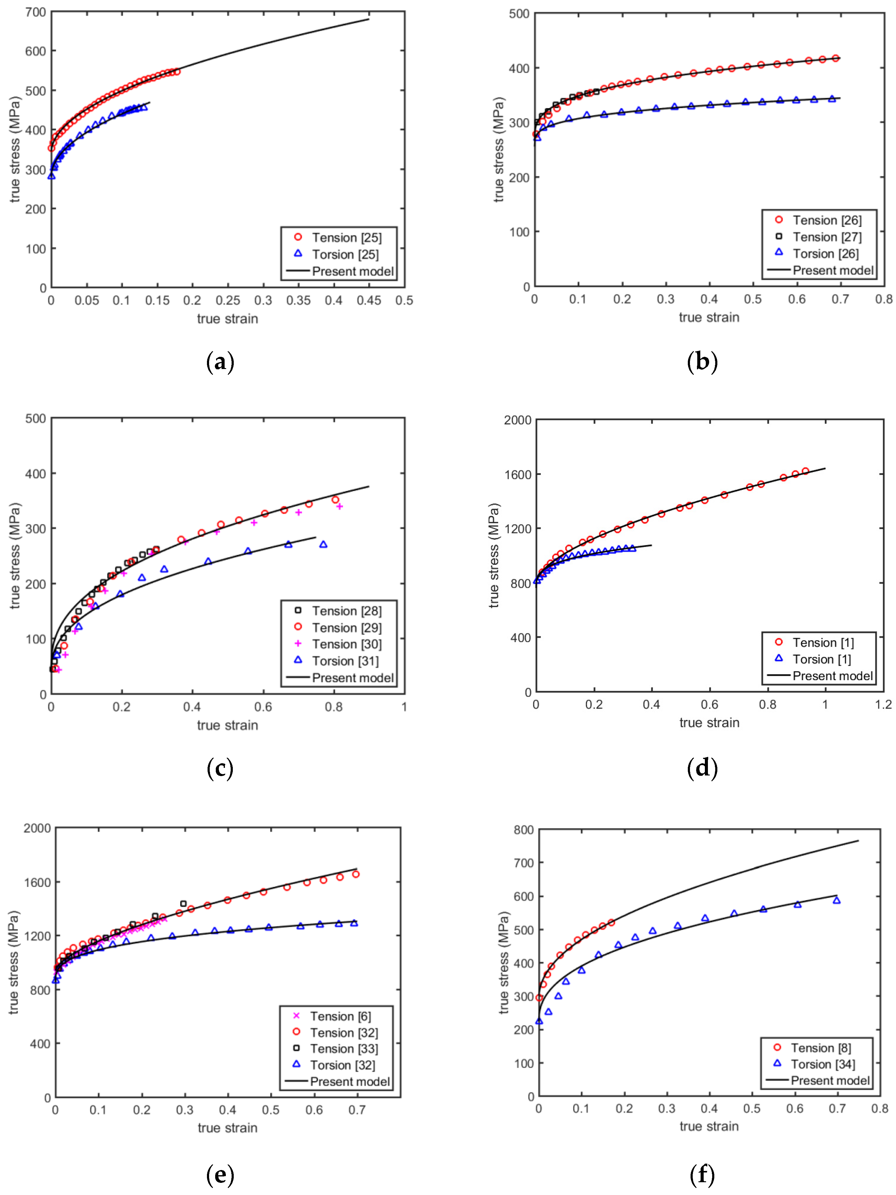 Table A Langer D Angle metals | free full-text | a new dynamic plasticity and