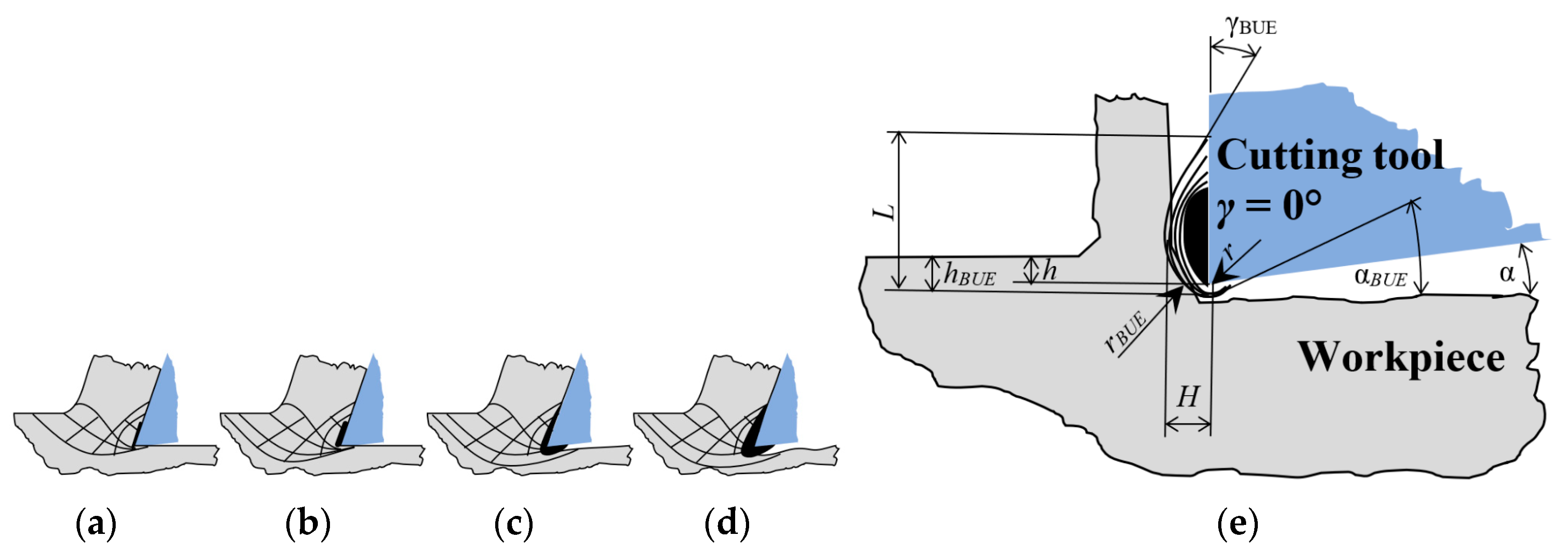 Research On Chip Shear Angle And Built