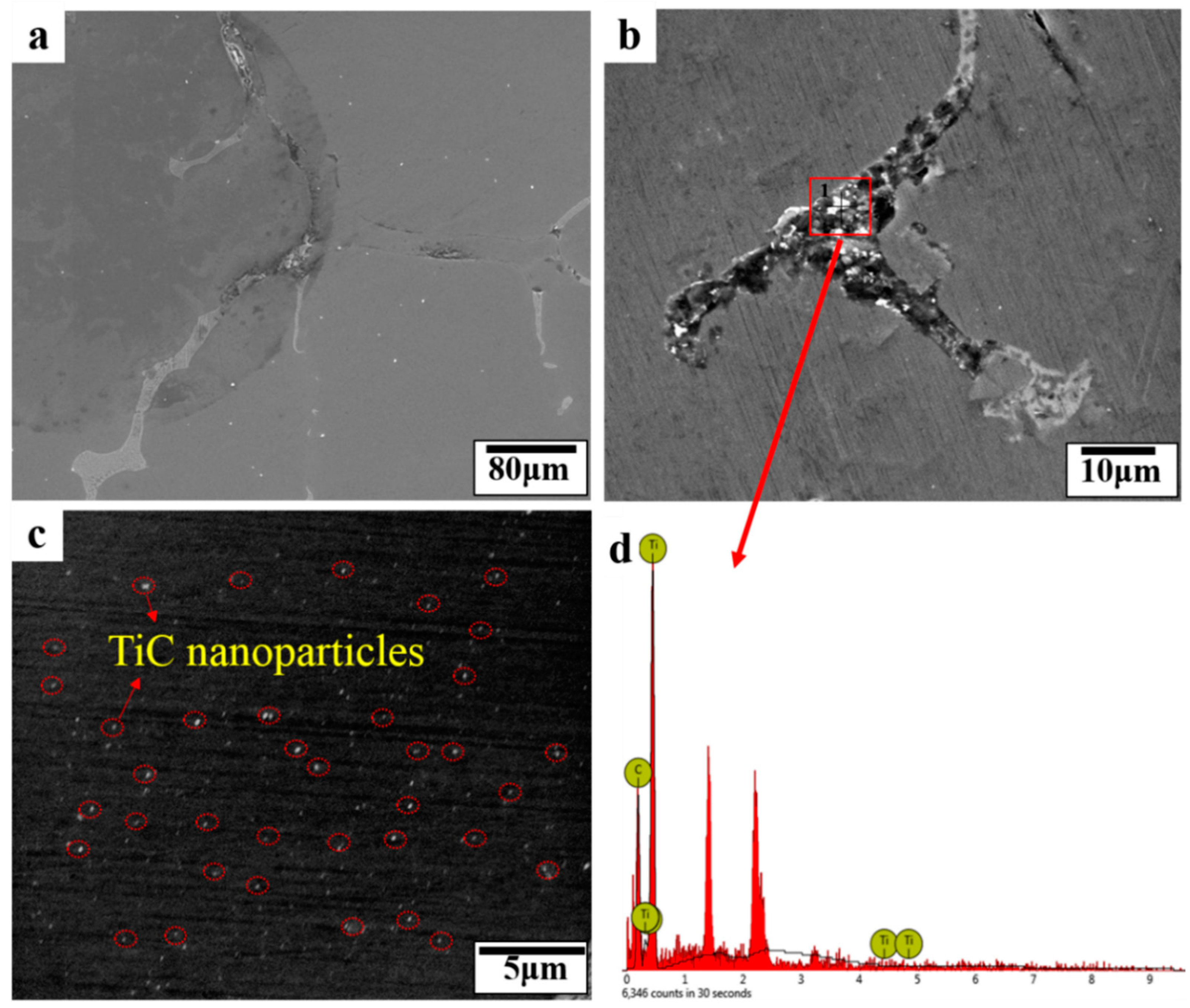 Metals   Free Full-Text   Effect of Nanoparticle Content on