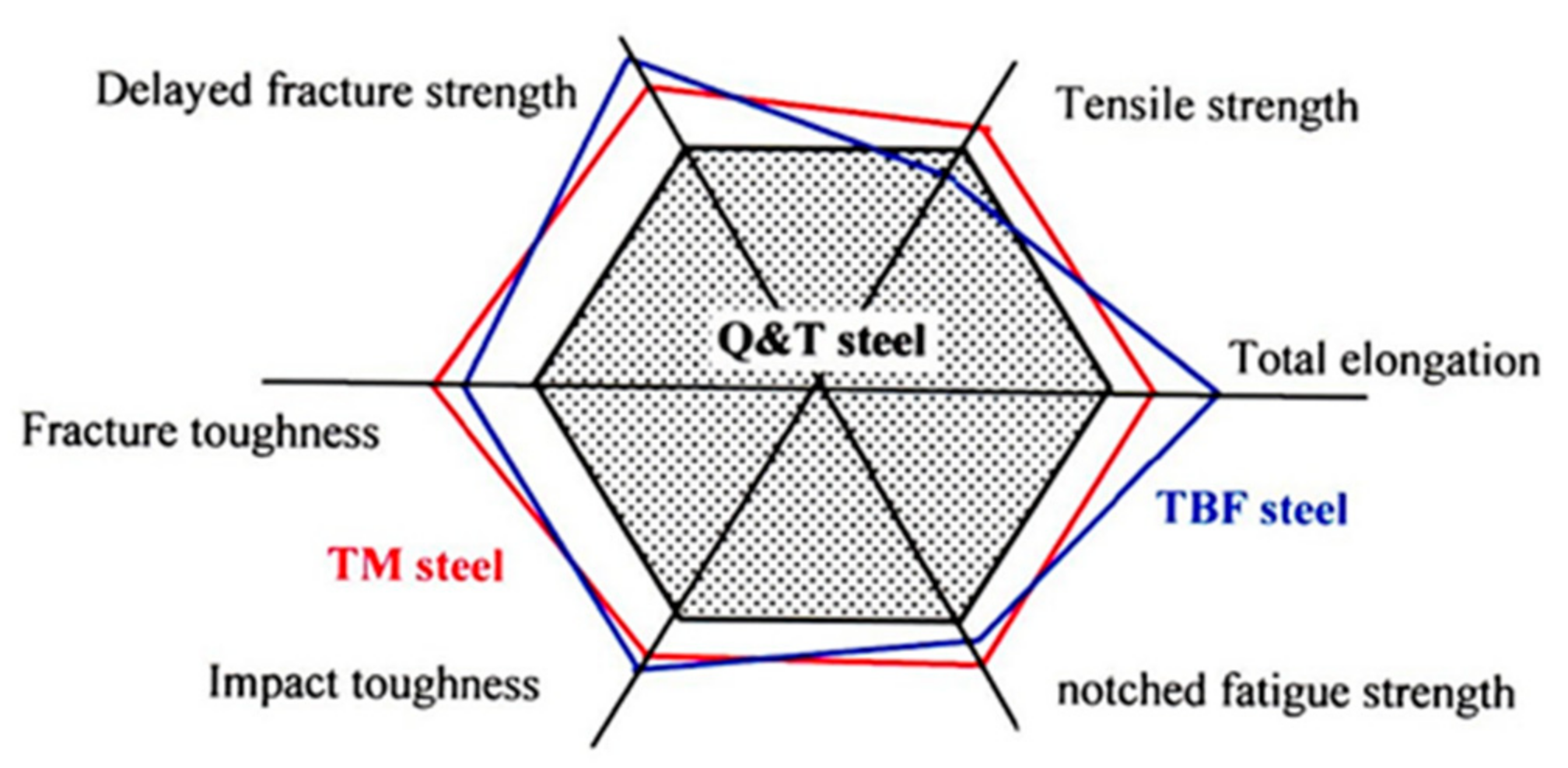 Metals Free Full Text Low And Medium Carbon Advanced High Strength Forging Steels For Automotive Applications Html