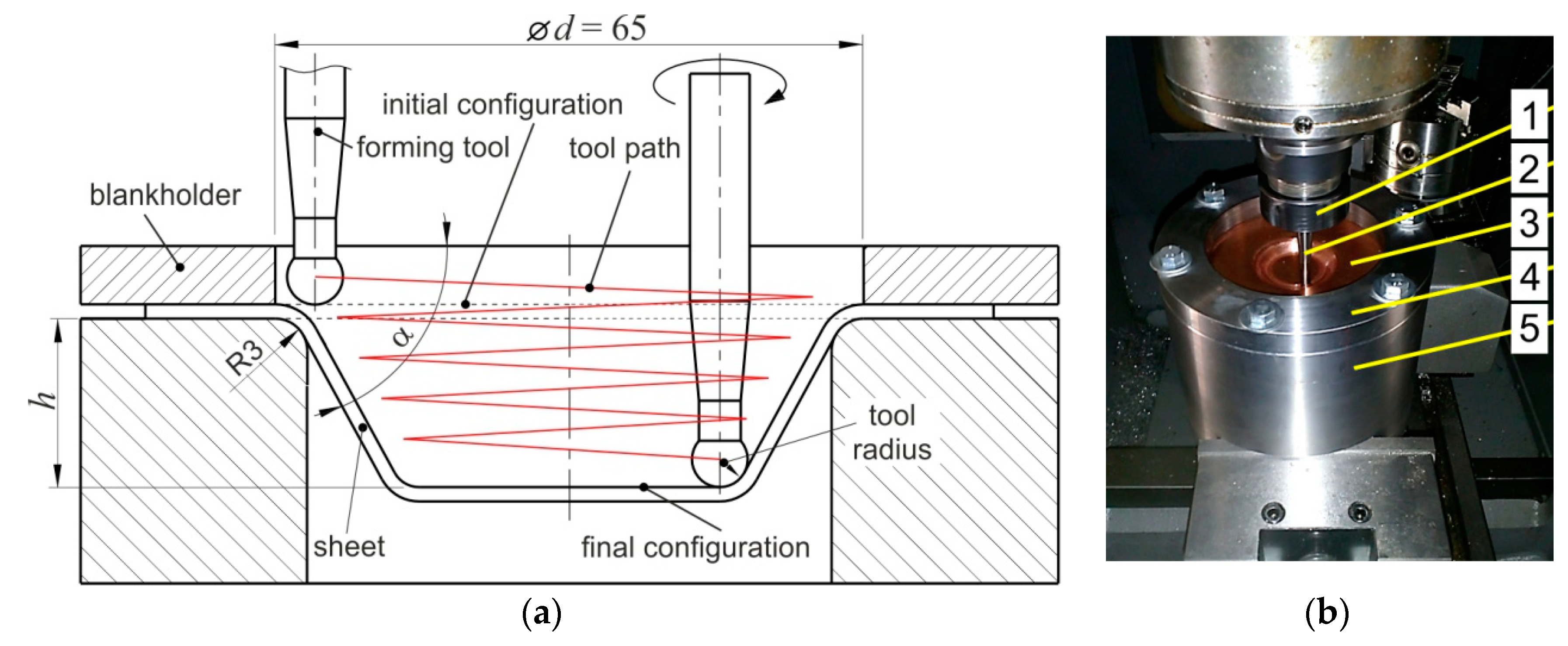 Metals Free Full Text Residual Stresses And Surface Roughness Analysis Of Truncated Cones Of Steel Sheet Made By Single Point Incremental Forming Html