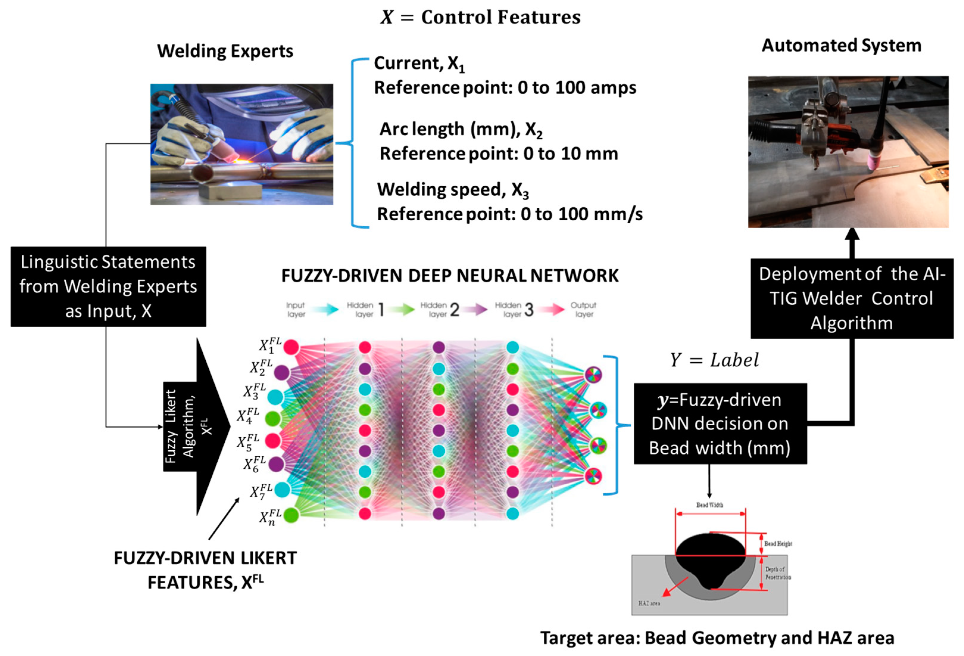 Metals Free Full Text Development Of An Artificial Intelligence Powered Tig Welding Algorithm For The Prediction Of Bead Geometry For Tig Welding Processes Using Hybrid Deep Learning Html