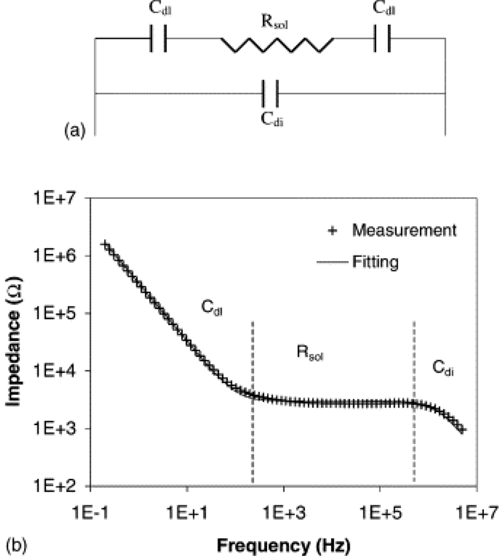 Micromachines Free Full Text Review On Impedance