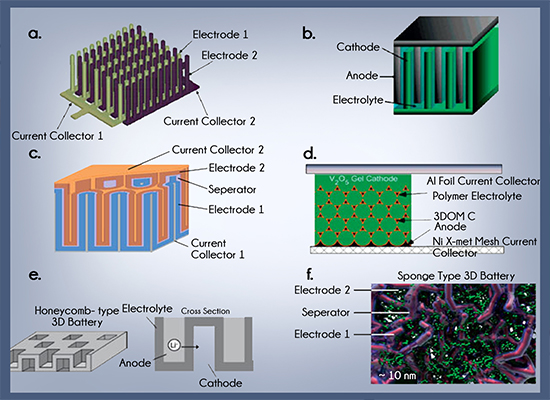 a study on advancements in mems Advancements in mems the paper discusses the results of a laboratory study as well as a small-scale field study on journal of civil engineering and.