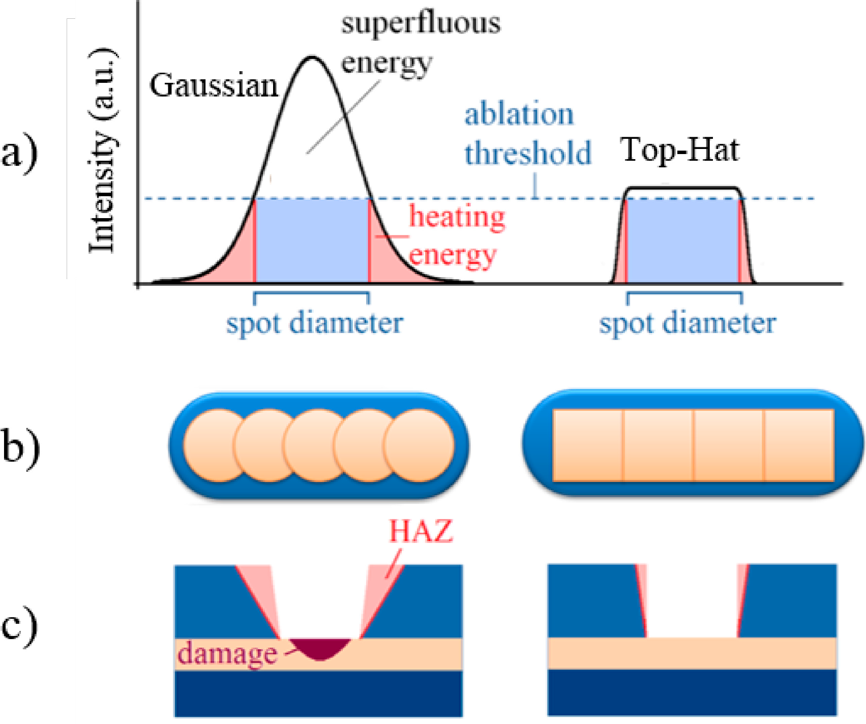 Micromachines | Free Full-Text | Characterization of Laser Beam Shaping Optics Based on Their Ablation Geometry of Thin Films | HTML
