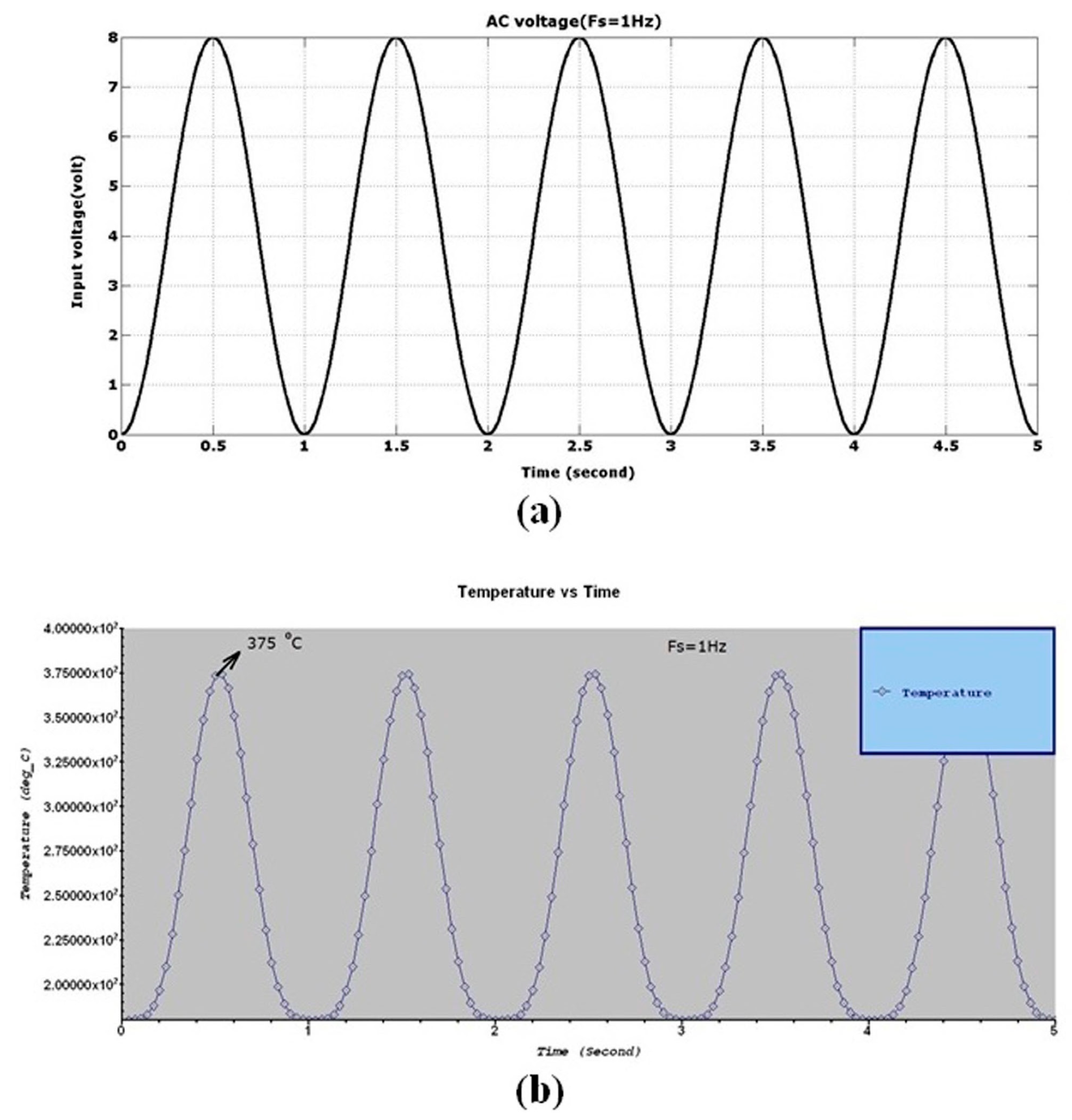 Force Flow Rate: Design And Analysis Of A