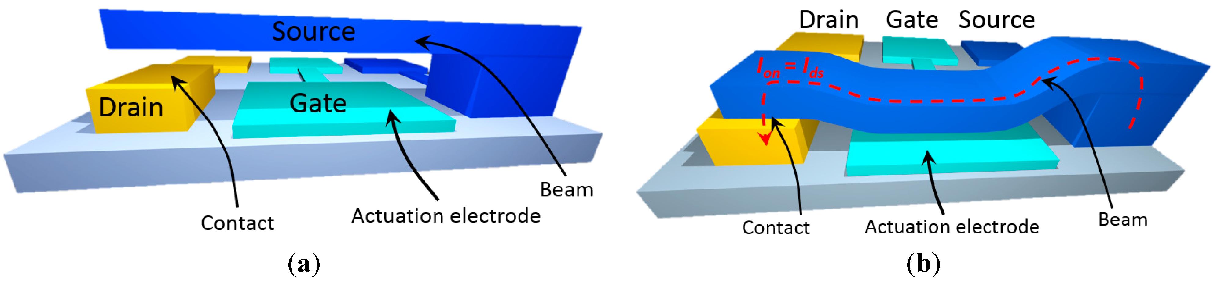 Micromachines | Free Full-Text | Nanoelectromechanical