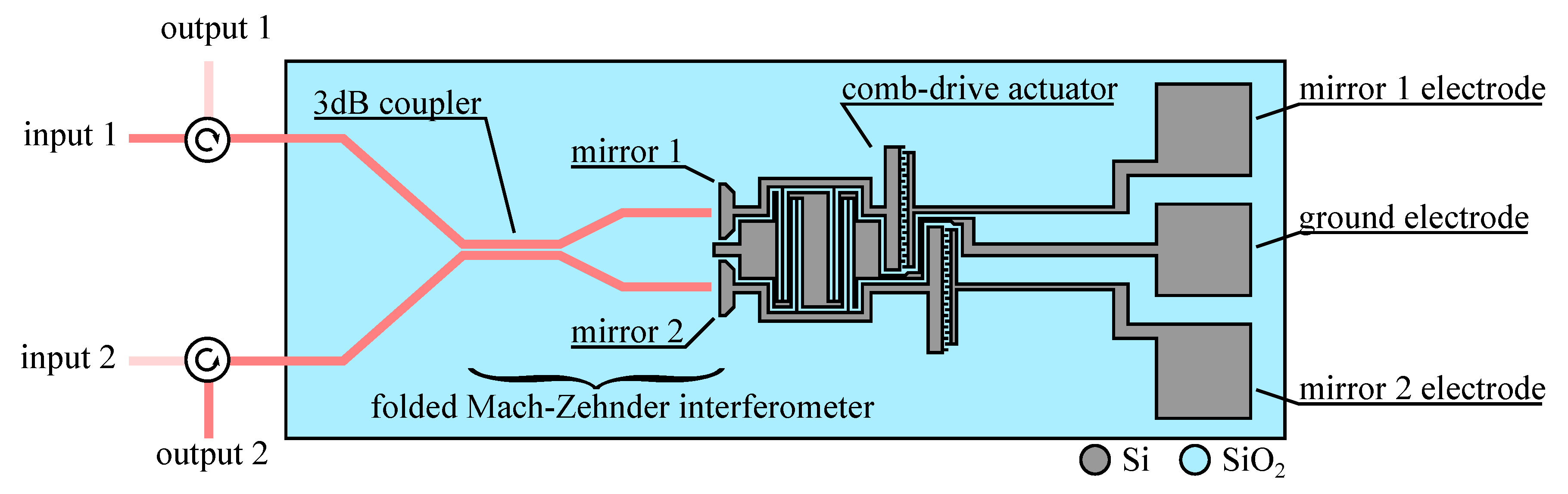 Micromachines Free Full Text Devices Based On Co Integrated Mems Pushpull Switching Circuit With Grounding Source Electrode Analog 07 00018 G010