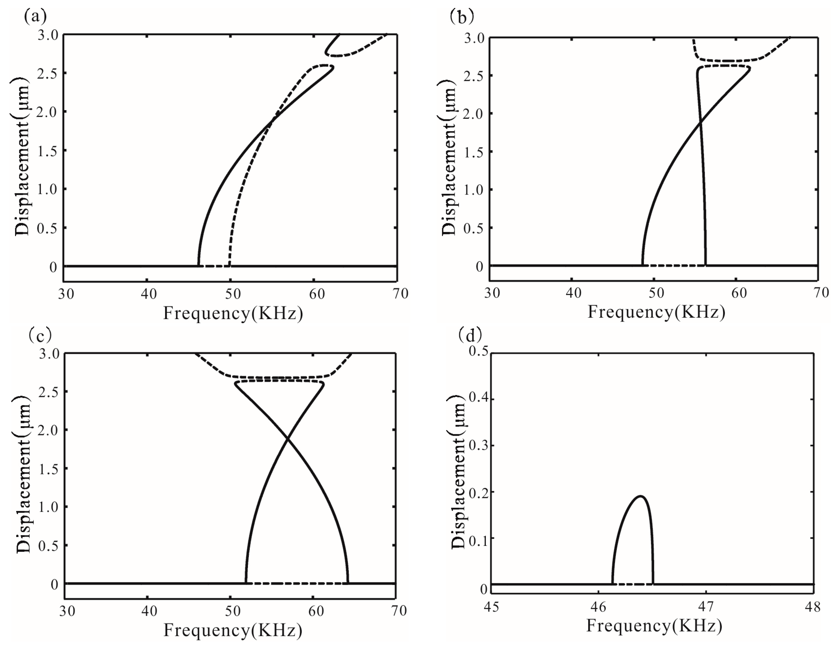 Micromachines free full text bifurcation control of an no pooptronica