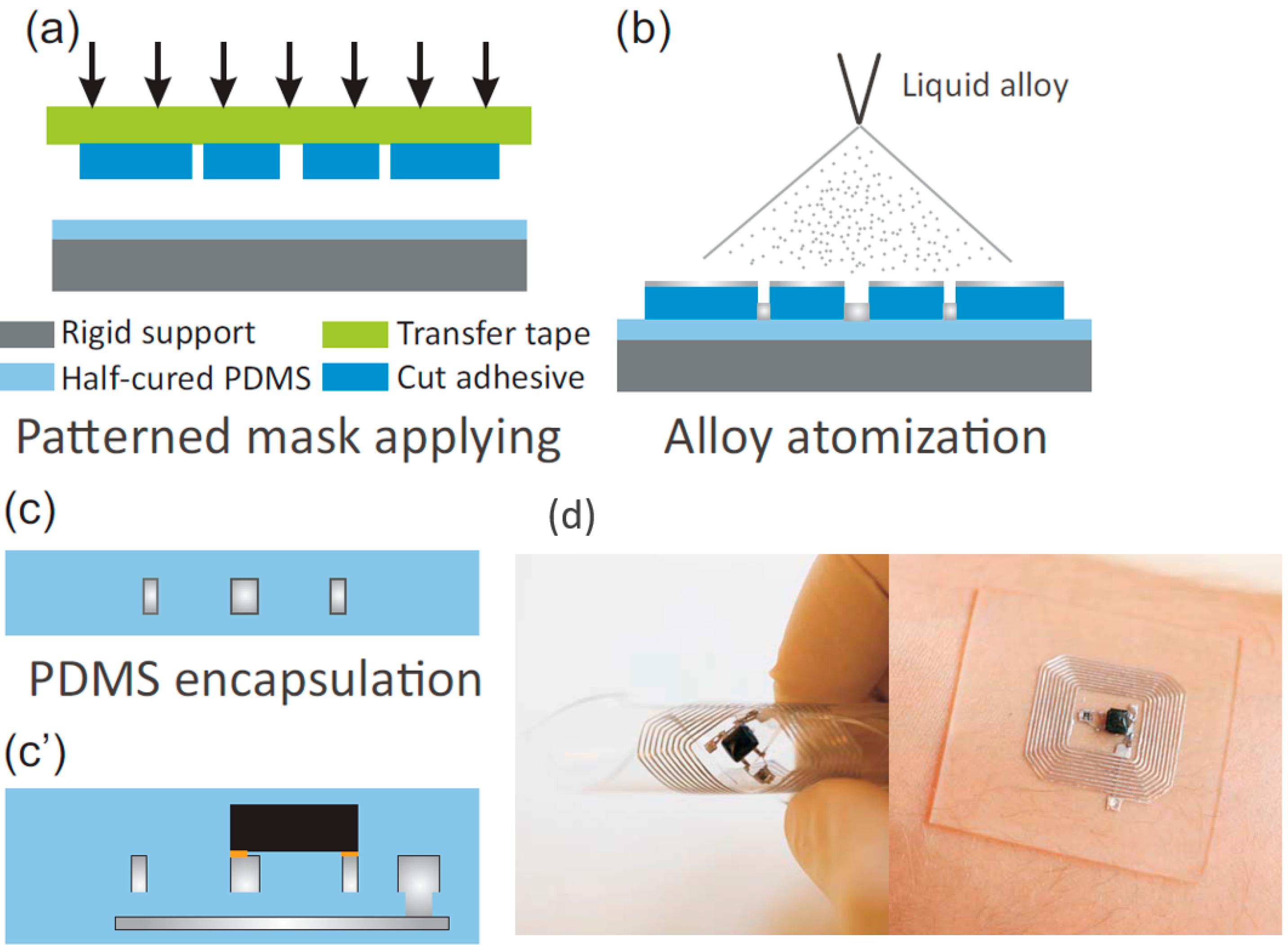Micromachines   Free Full-Text   Recent Advancements in Liquid Metal